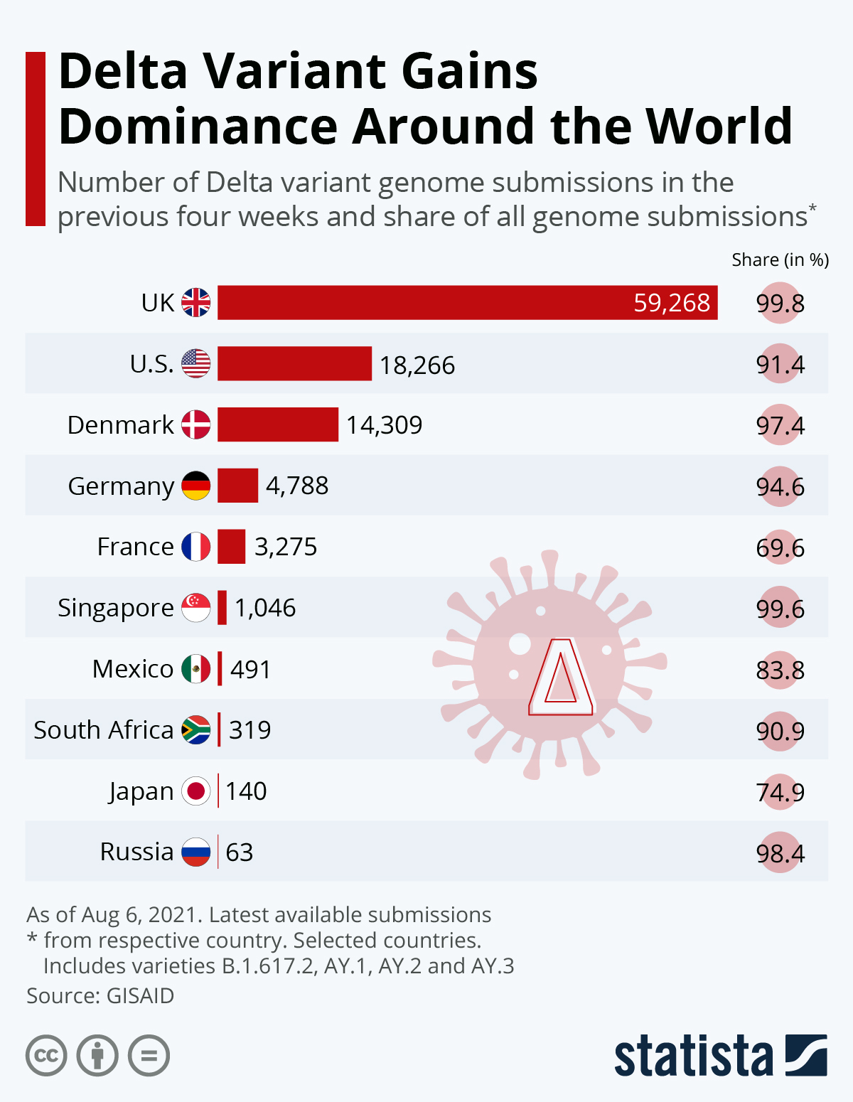 Infographic: Where the Delta Variant Is Gaining Ground | Statista