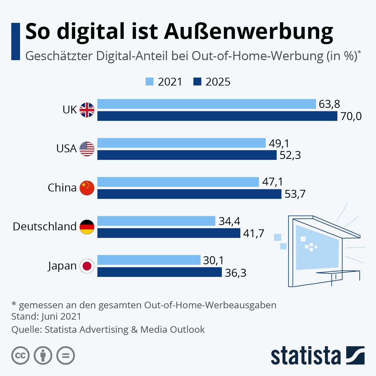 Infografik: So digital ist Außenwerbung   Statista