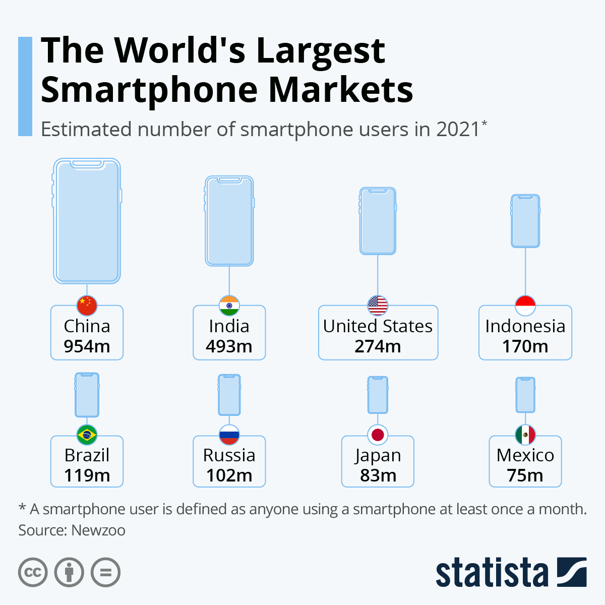 Infographic: The World's Largest Smartphone Markets | Statista