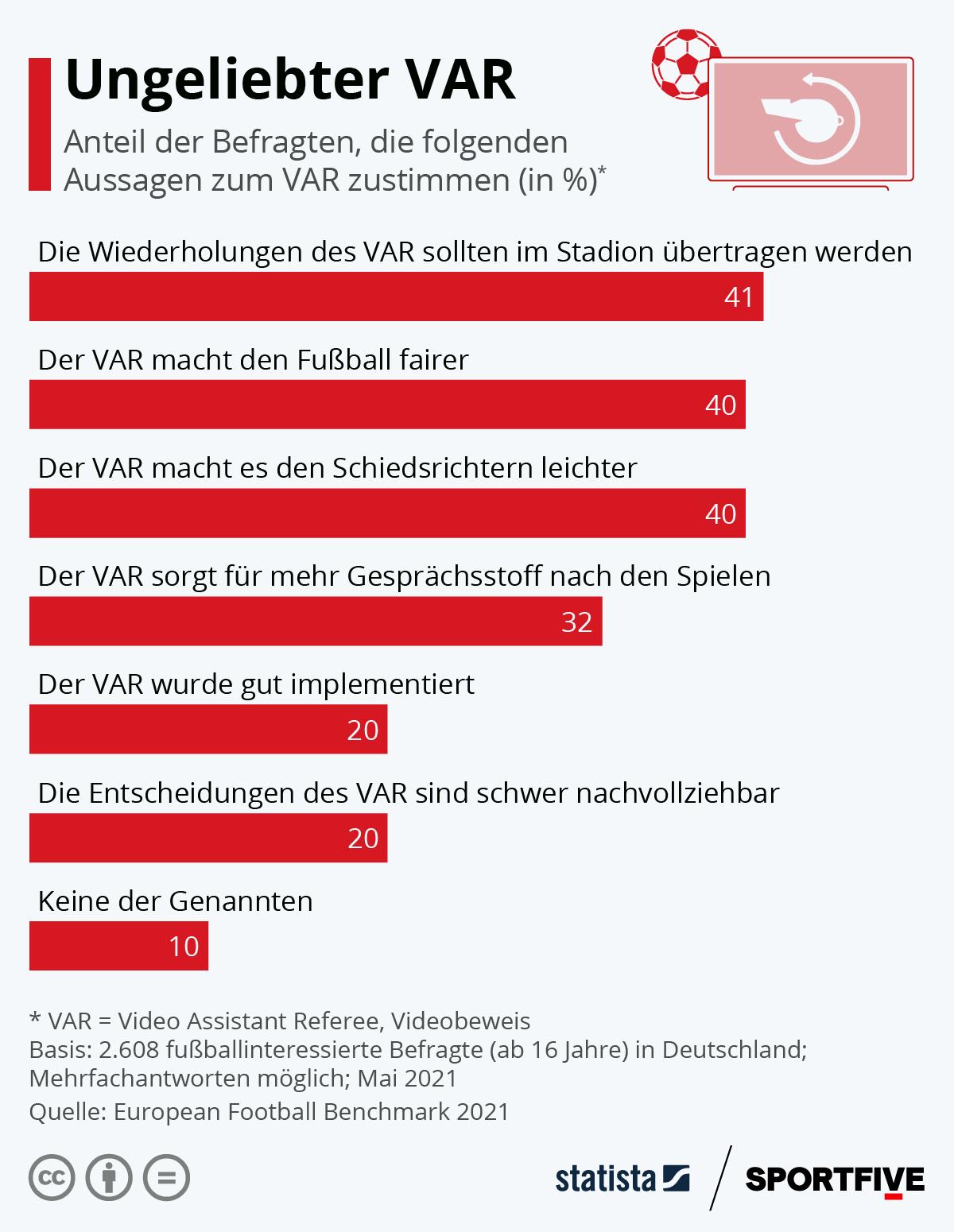 Infografik: Ungeliebter VAR   Statista