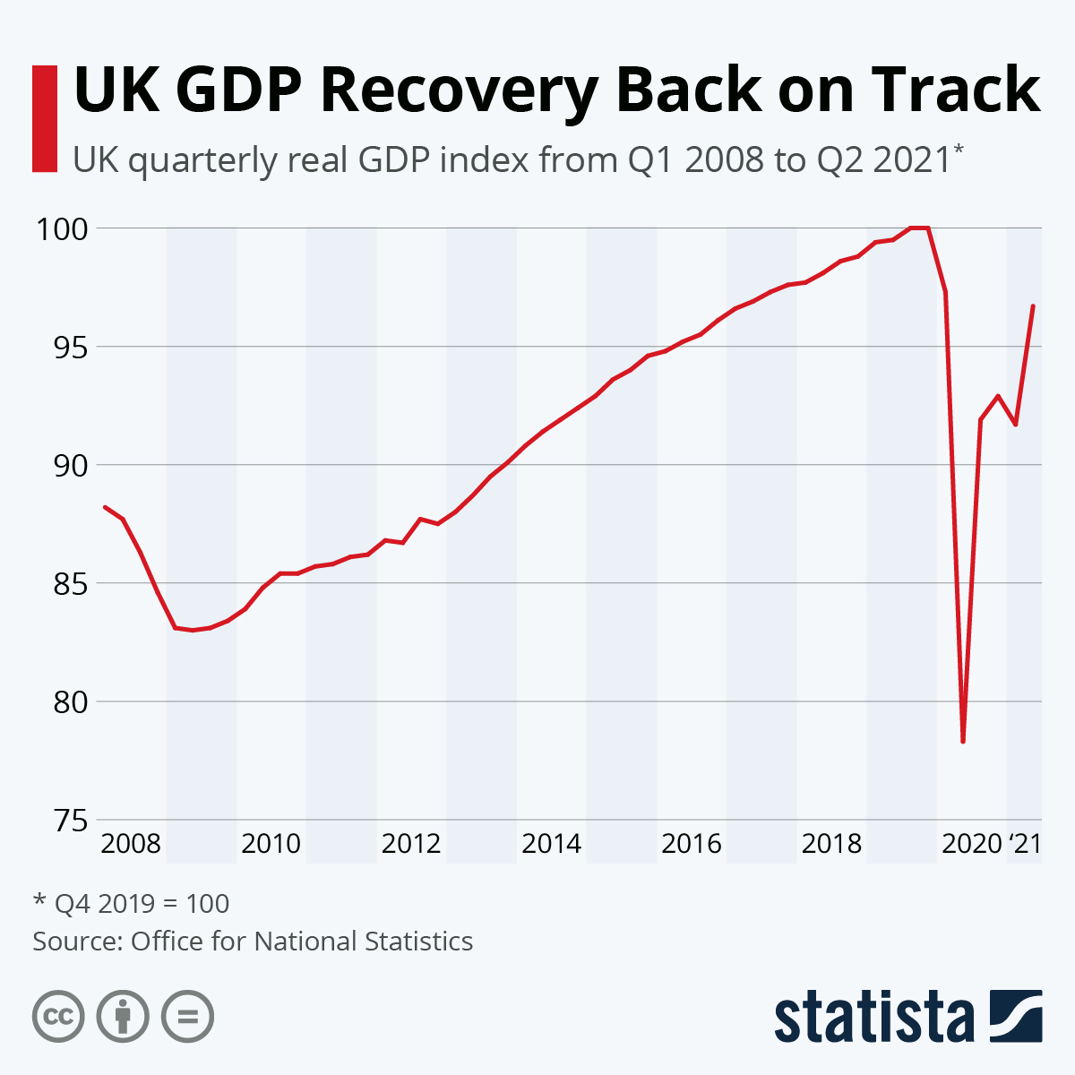 Infographic: UK GDP Recovery Back on Track   Statista