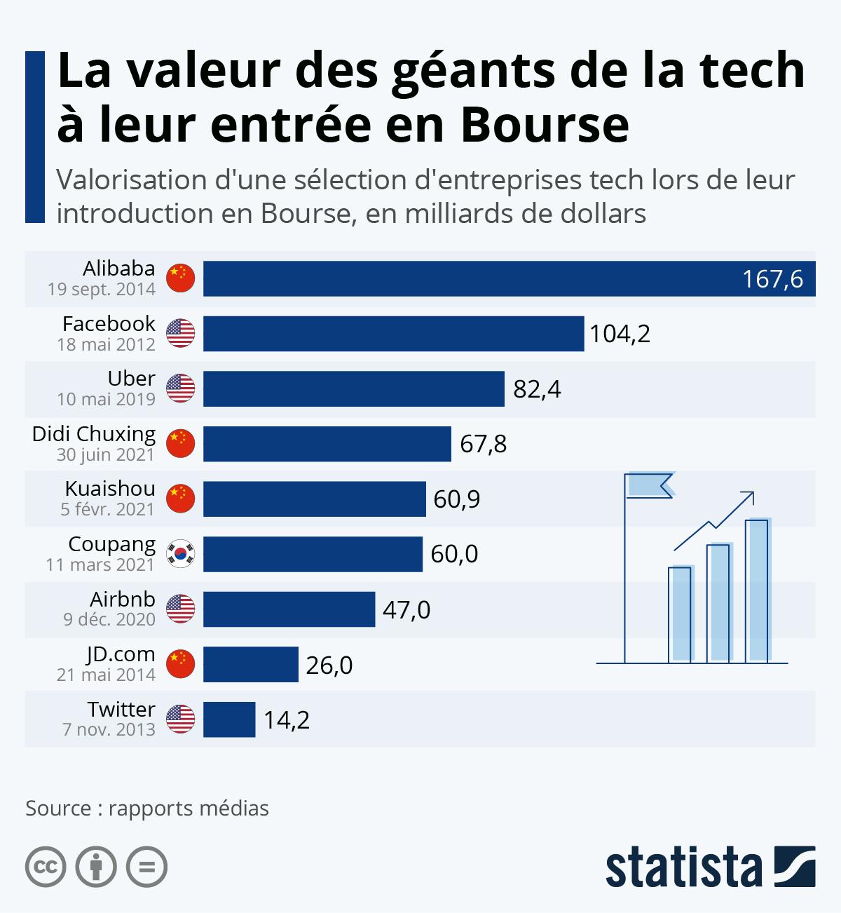 Infographie: La valeur des géants de la tech à leur entrée en Bourse | Statista