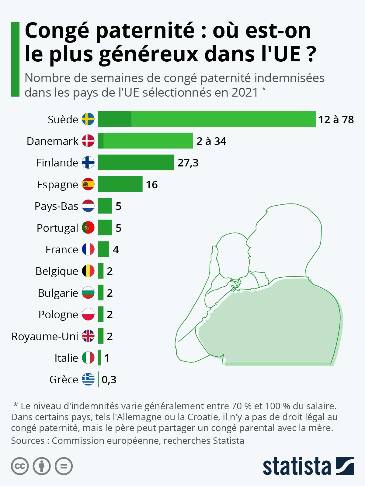 Infographie: Congé paternité : quels pays d'Europe sont les plus généreux ? | Statista