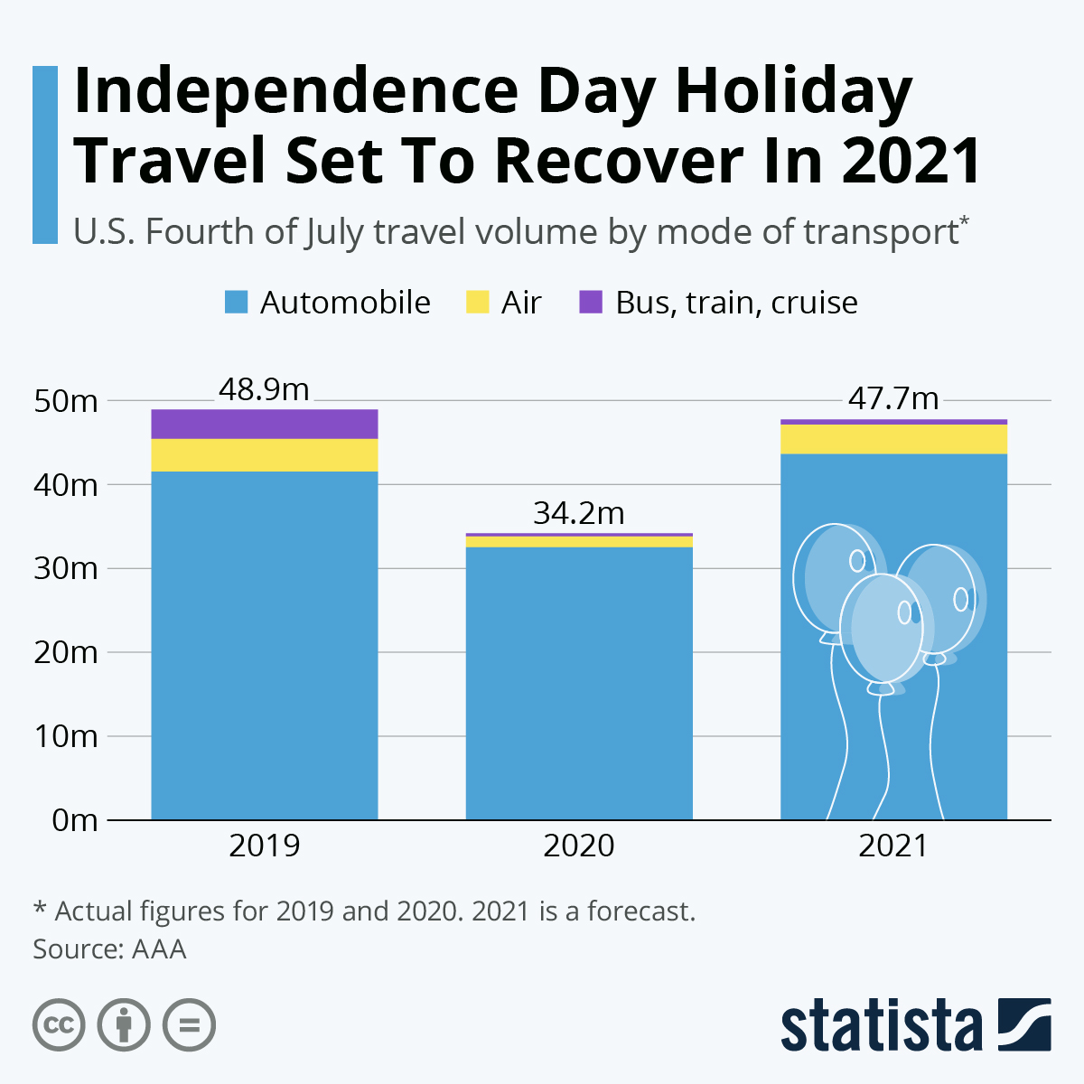 Infographic: Independence Day Holiday Travel Set To Recover In 2021   Statista