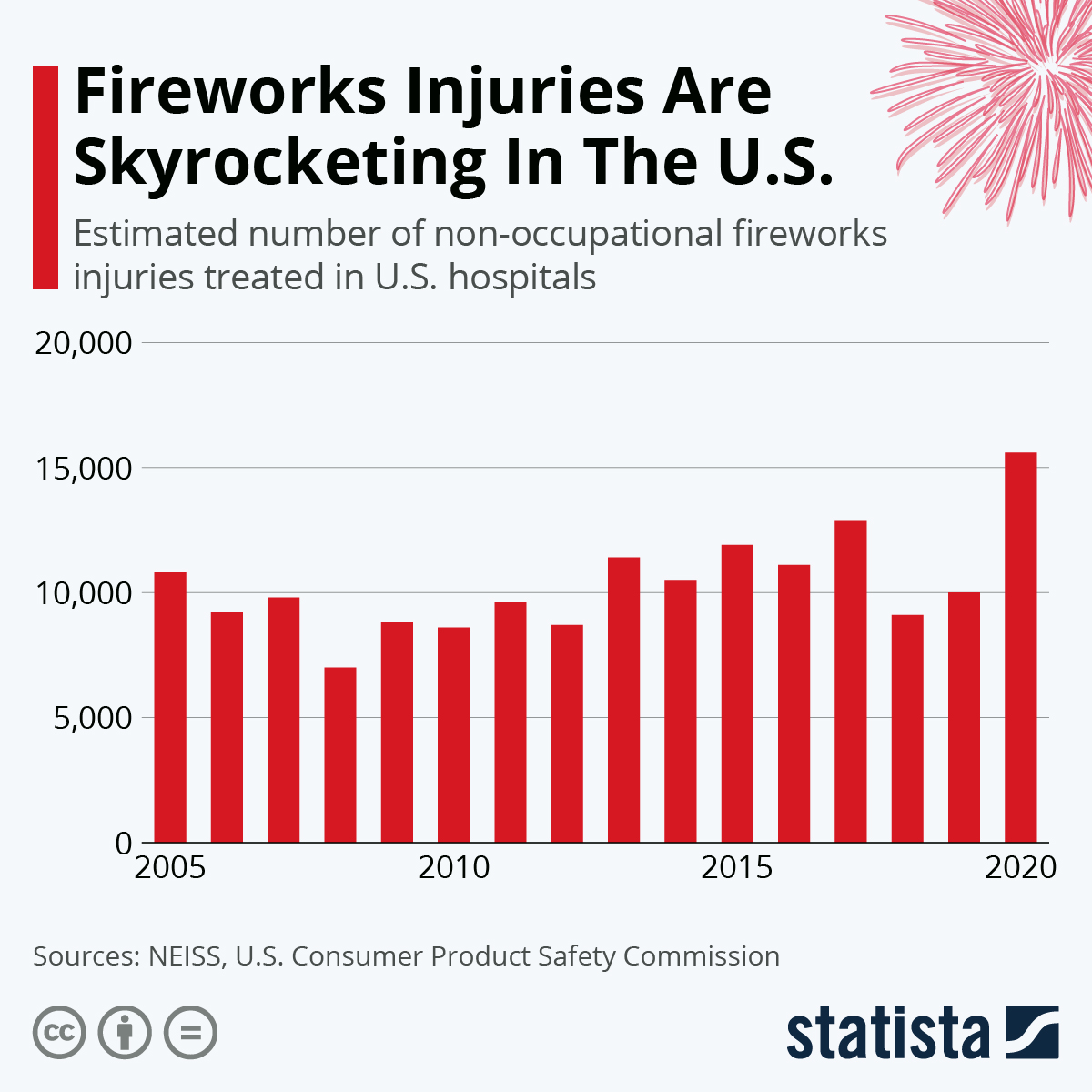 Infographic: Fireworks Injuries Are Skyrocketing In The U.S. | Statista