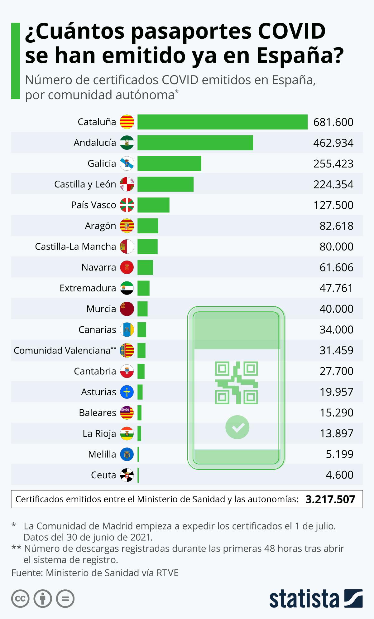 Infografía: La UE activa el certificado COVID, del que España ya ha emitido más de 3,2 millones | Statista
