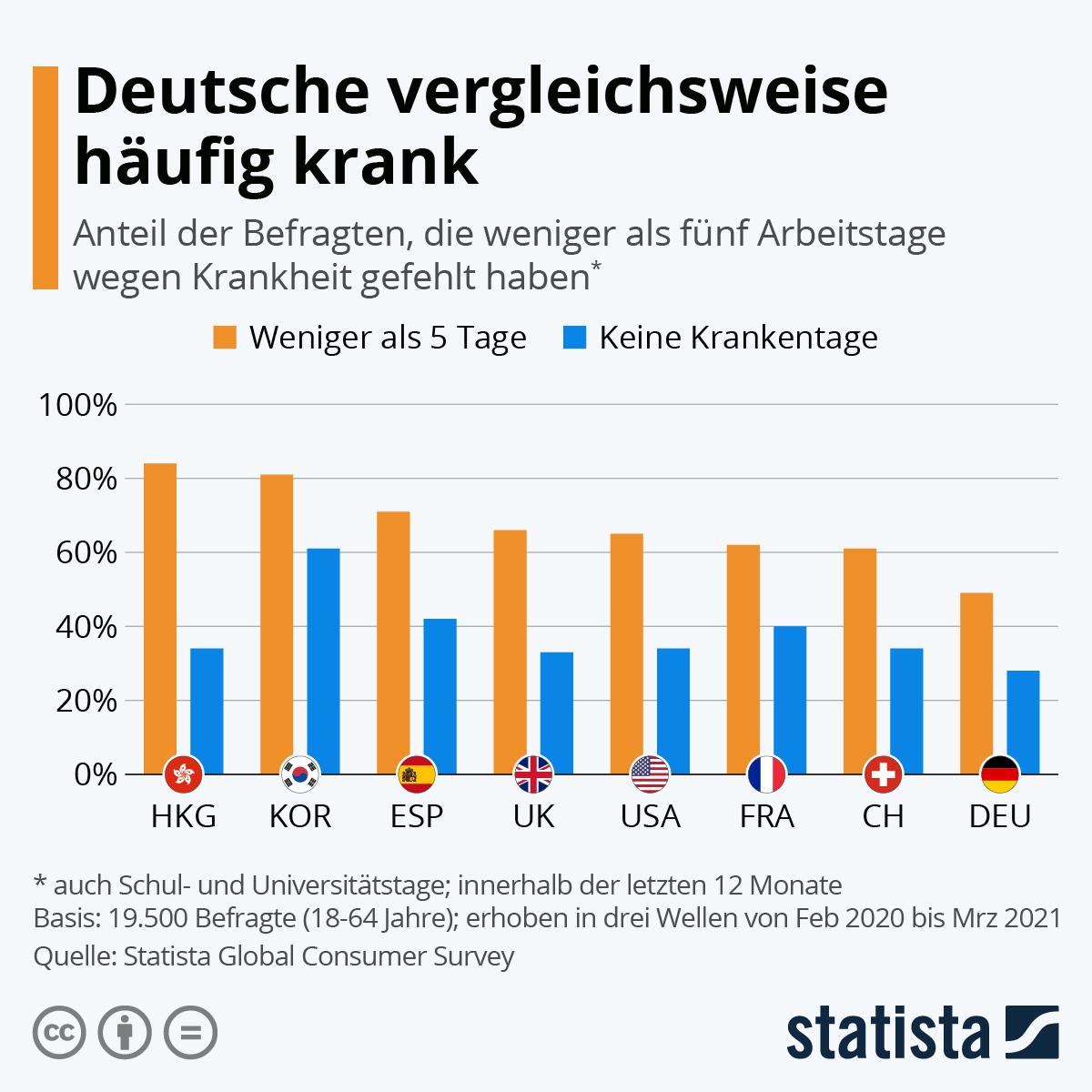 Infografik: Deutsche vergleichsweise häufig krank   Statista