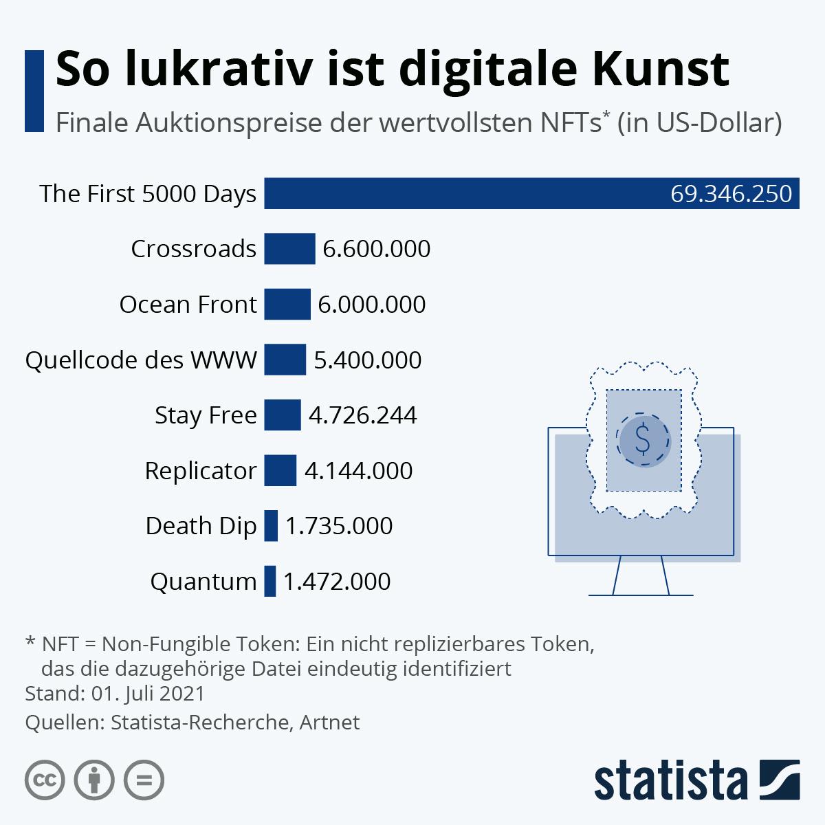 Infografik: So lukrativ ist digitale Kunst | Statista