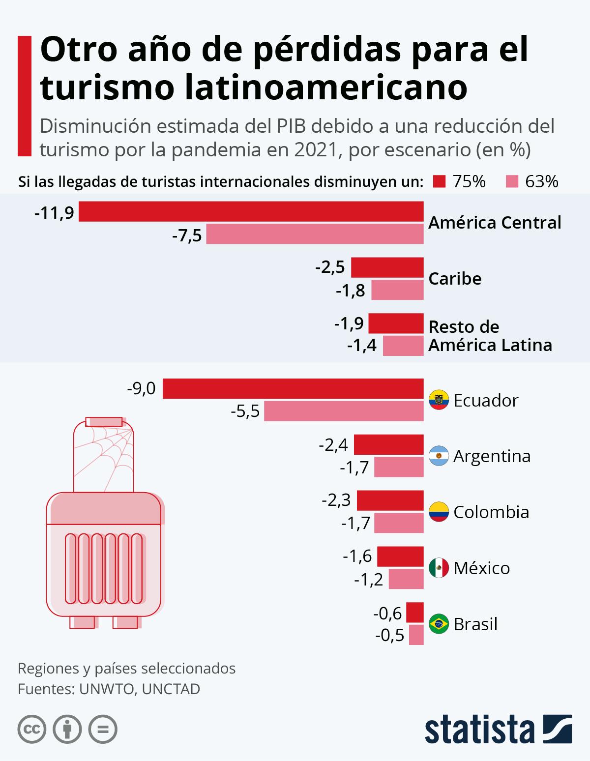 Infografía: ¿Será 2021 otro año negro para el turismo latinoamericano? | Statista