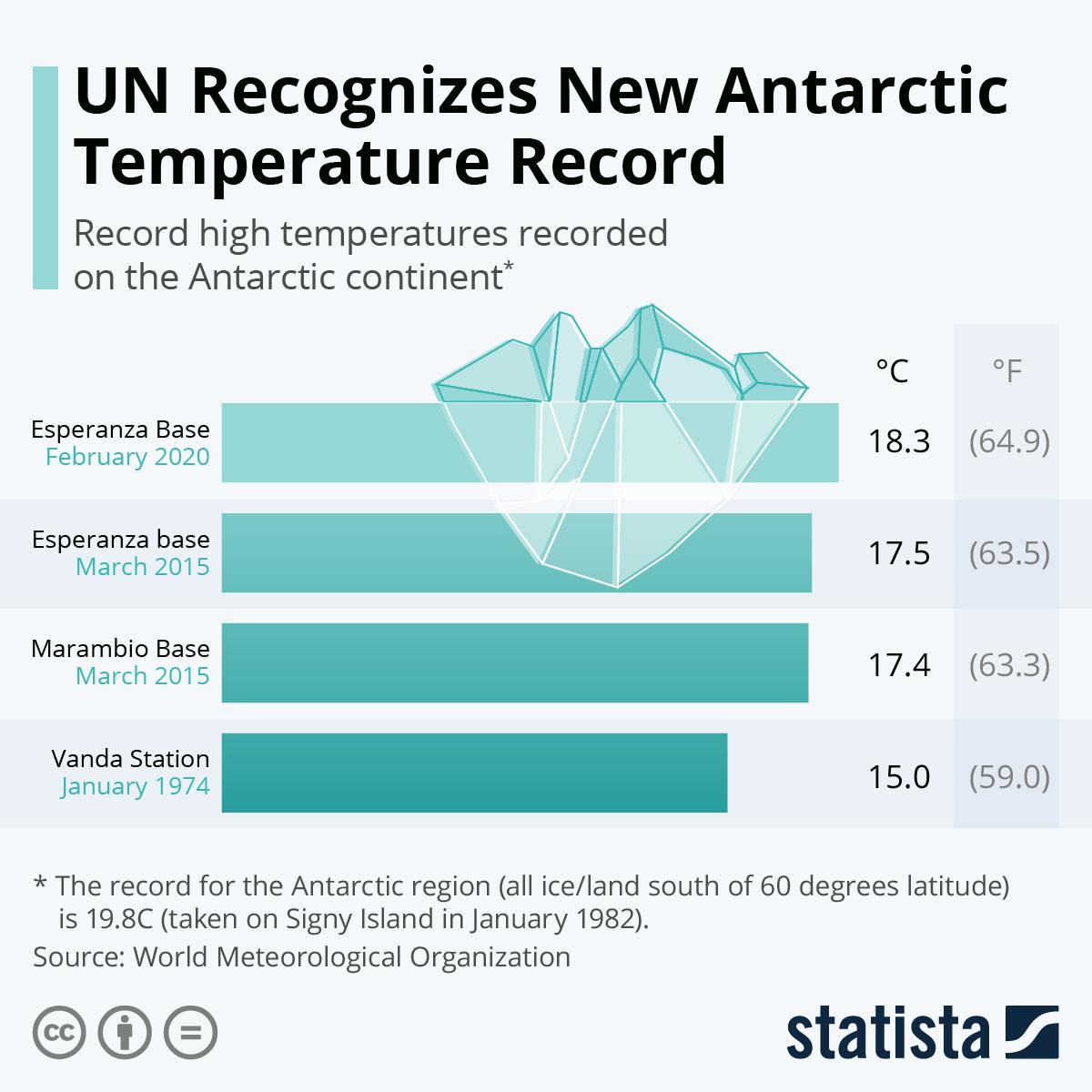 Infographic: UN Recognizes New Antarctic Temperature Record | Statista