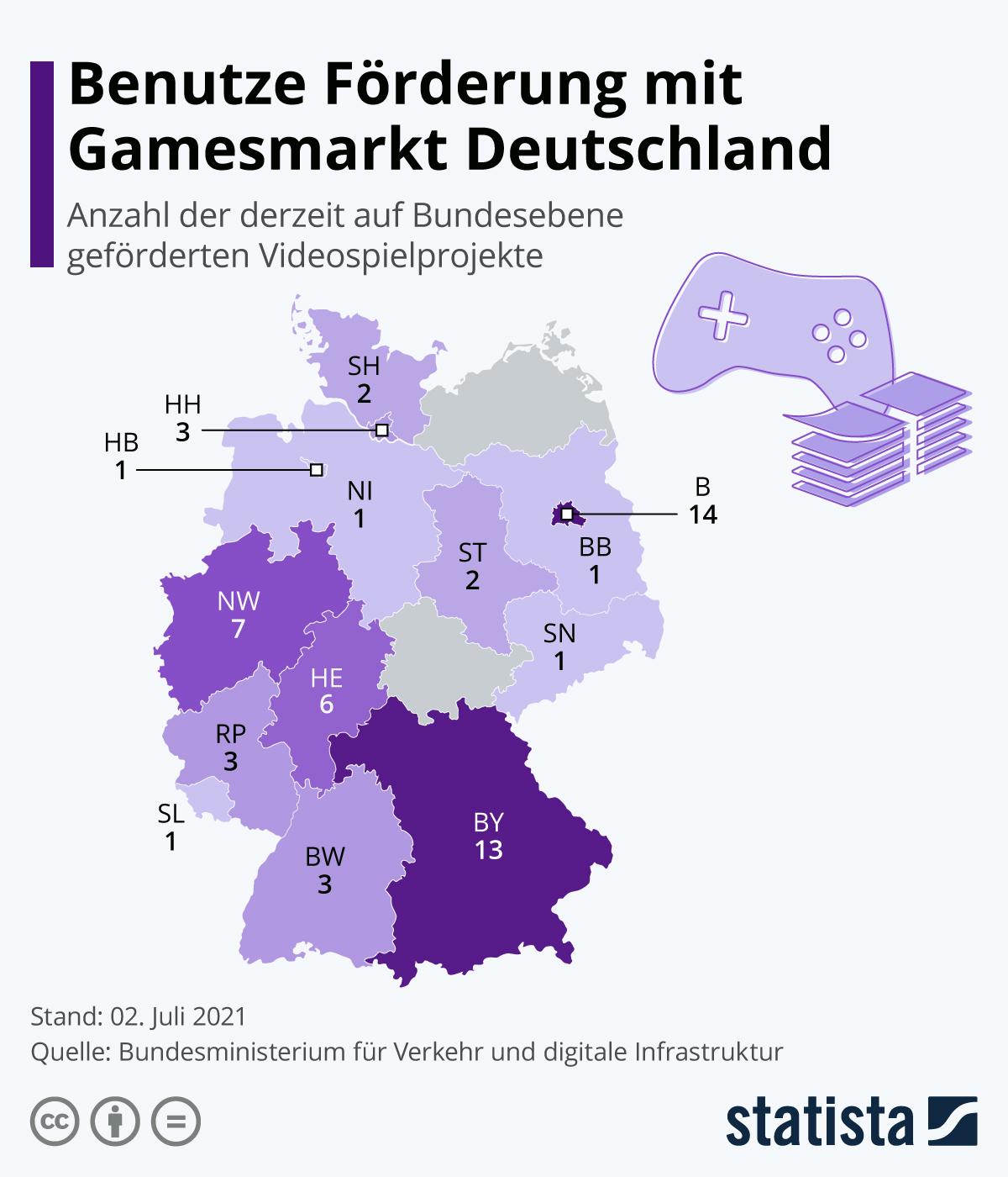 Infografik: Benutze Förderung mit Gamesmarkt Deutschland   Statista