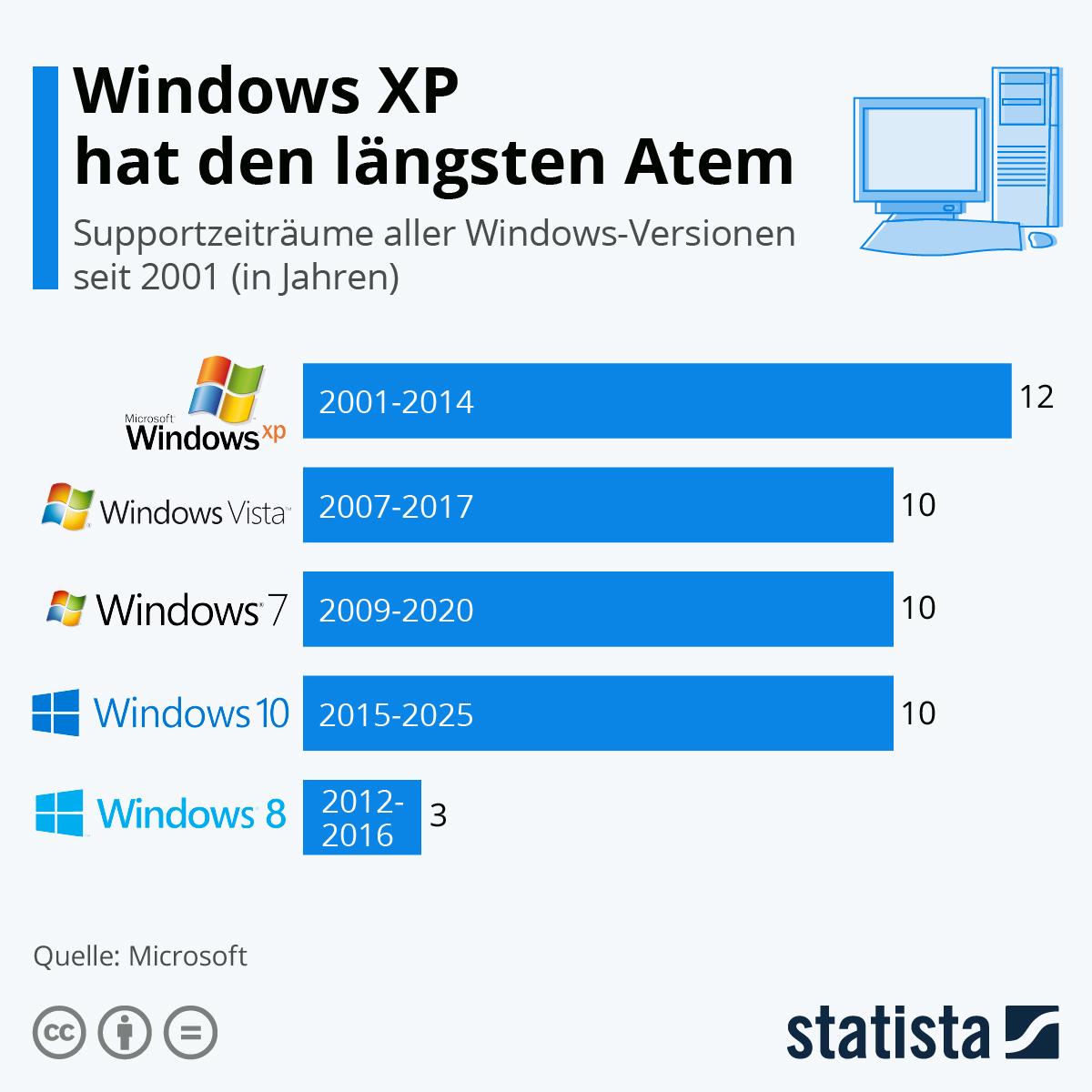 Infografik: Windows XP hat den längsten Atem   Statista