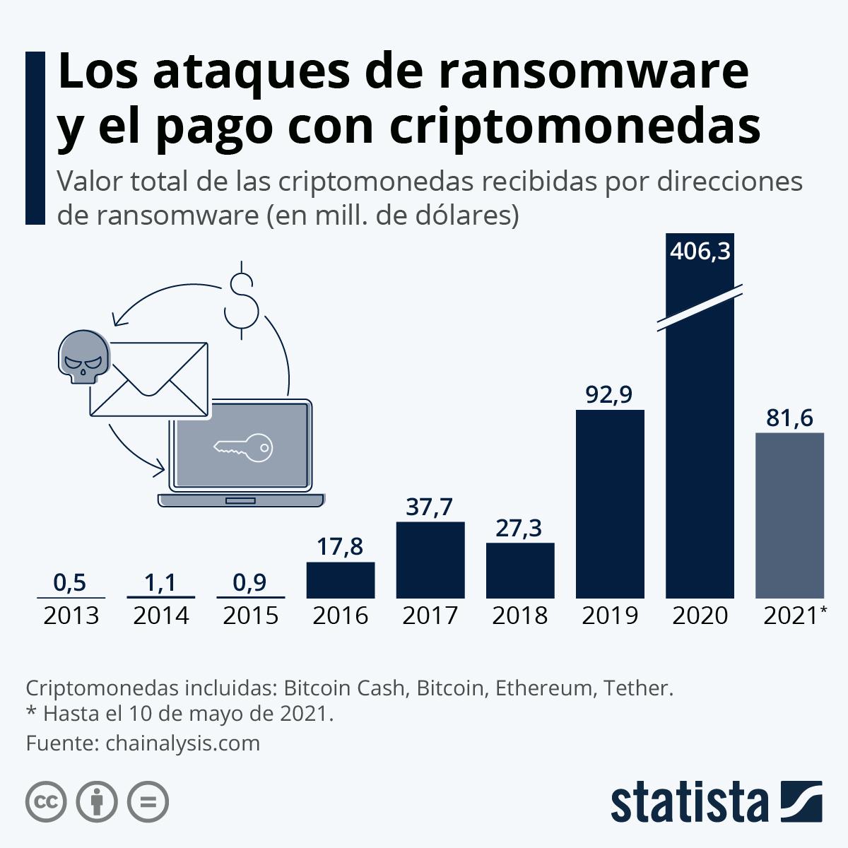 Infografía: Los pagos de rescate con criptomonedas por ataques ransomware se dispararon en 2020 | Statista