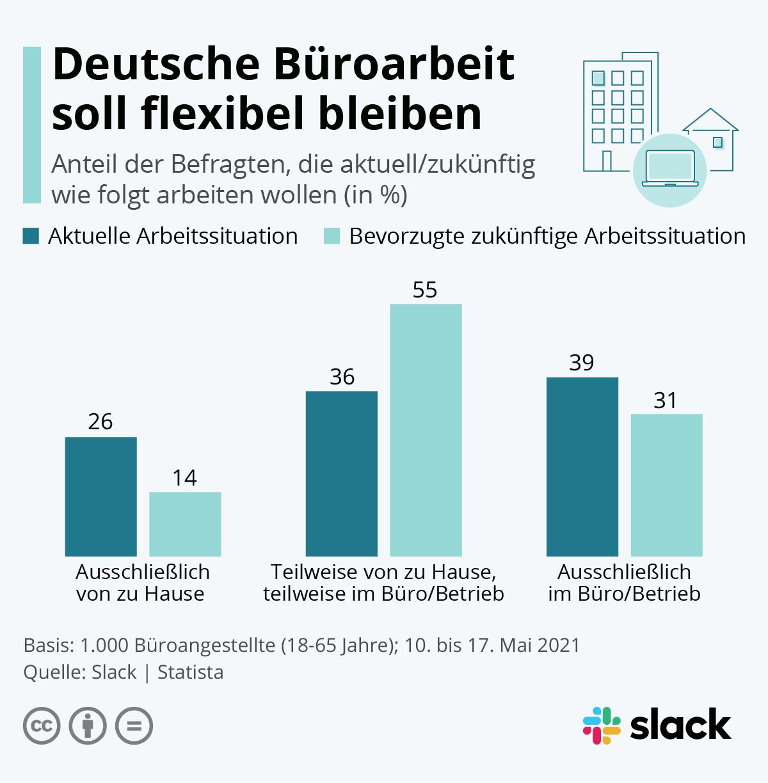Infografik: Deutsche Büroarbeit soll flexibel bleiben | Statista