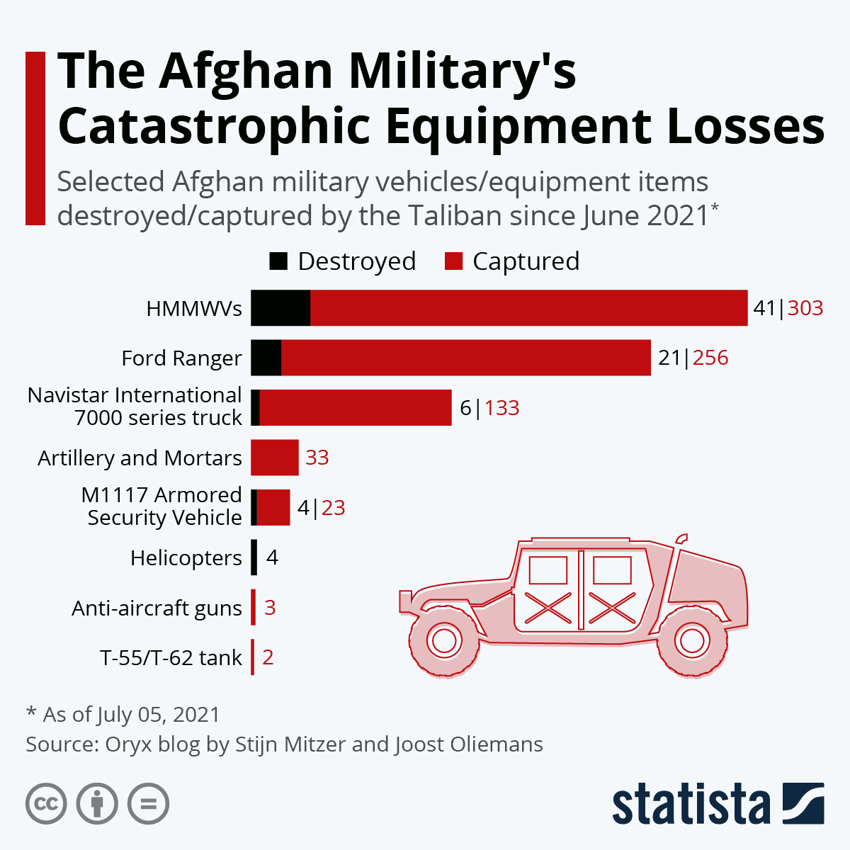 Infographic: The Afghan Military's Catastrophic Equipment Losses   Statista