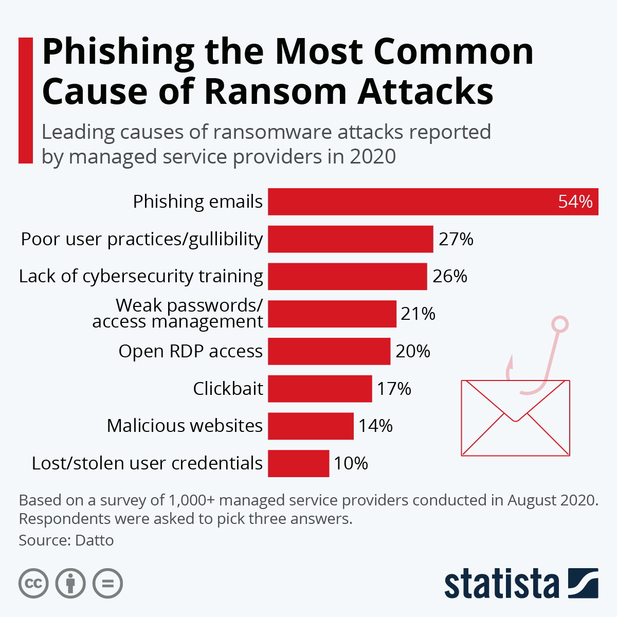 Infographic: Phishing the Most Common Cause of Ransom Attacks   Statista