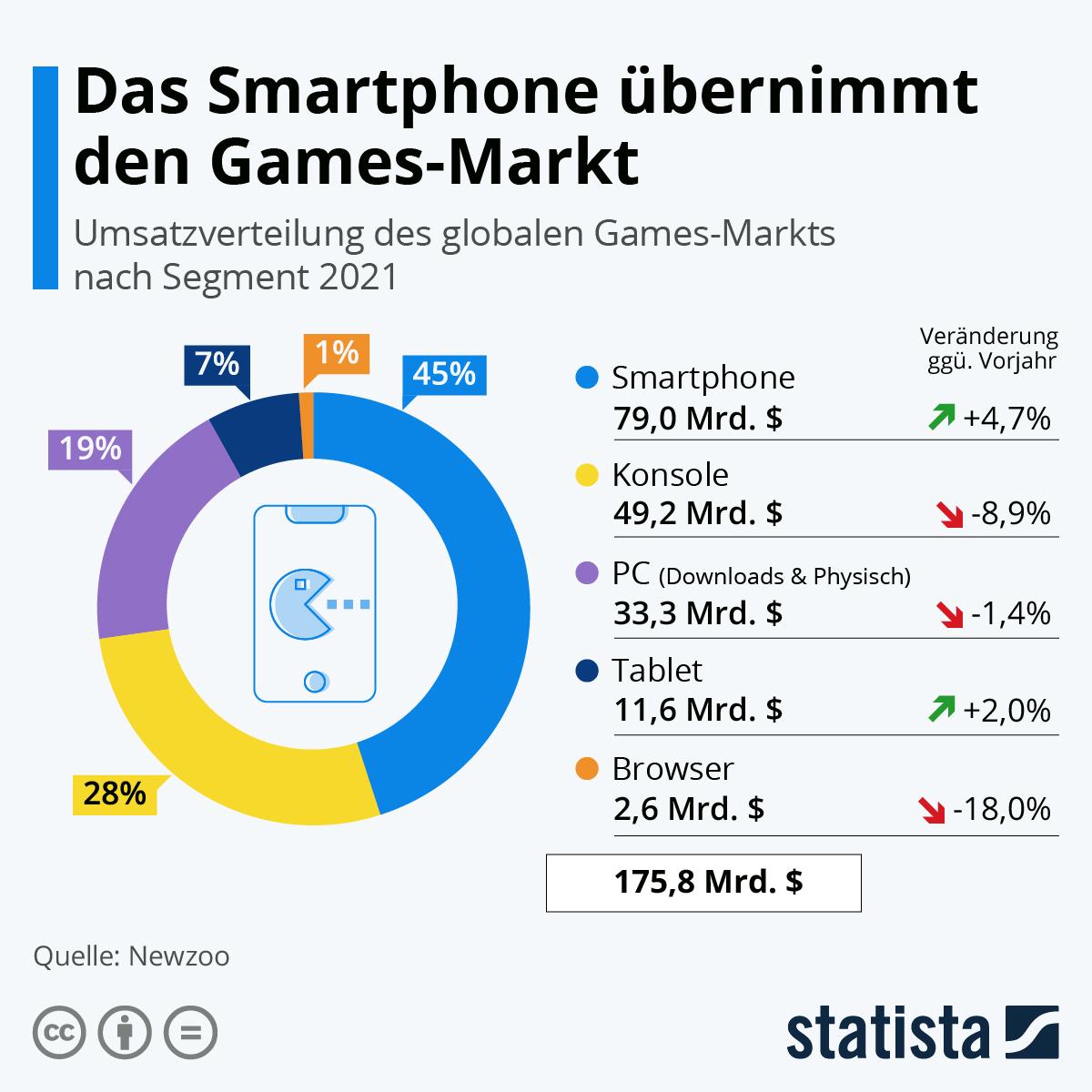 Infografik: Das Smartphone übernimmt den Games-Markt   Statista