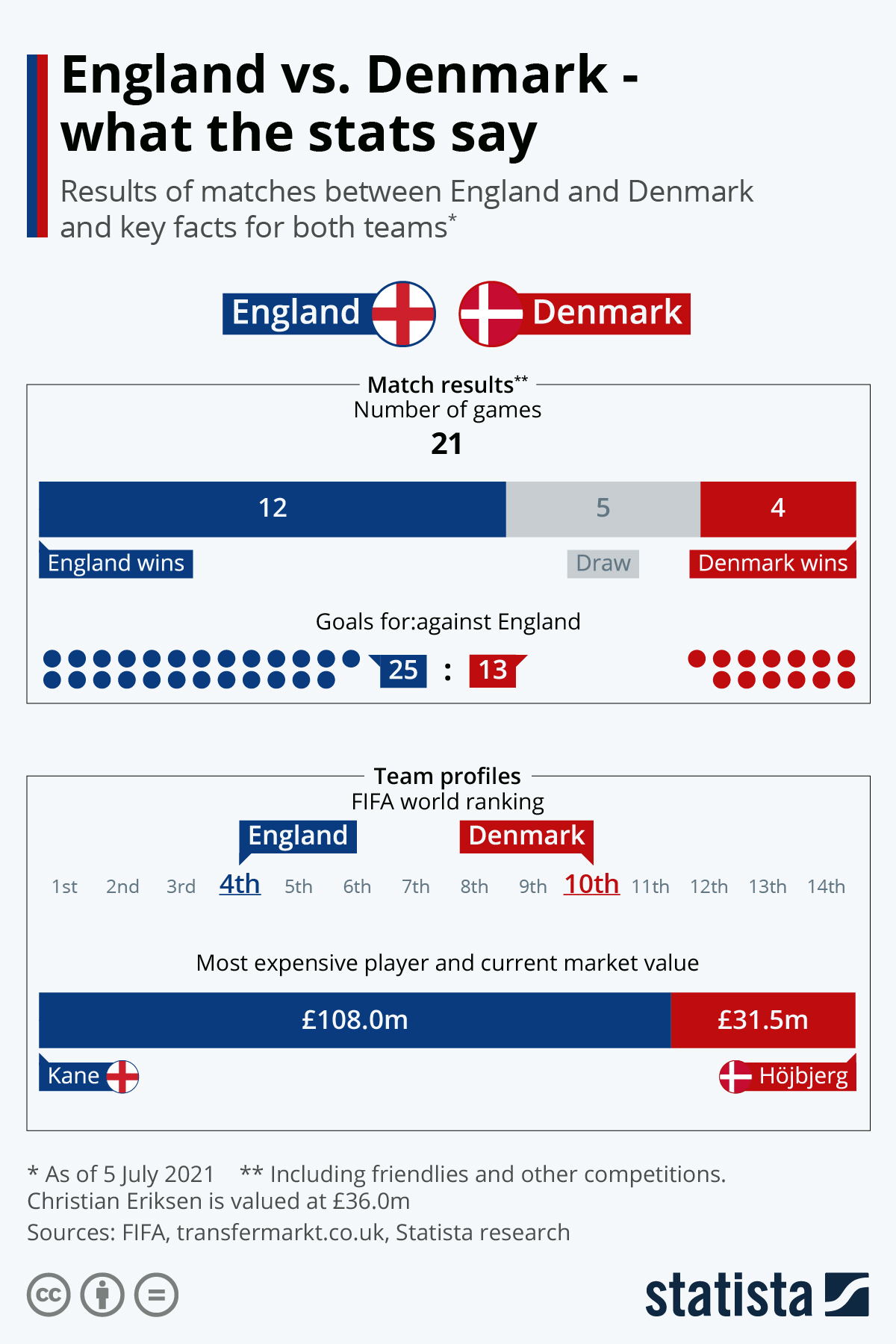 Infographic: England vs. Denmark - what the stats say | Statista