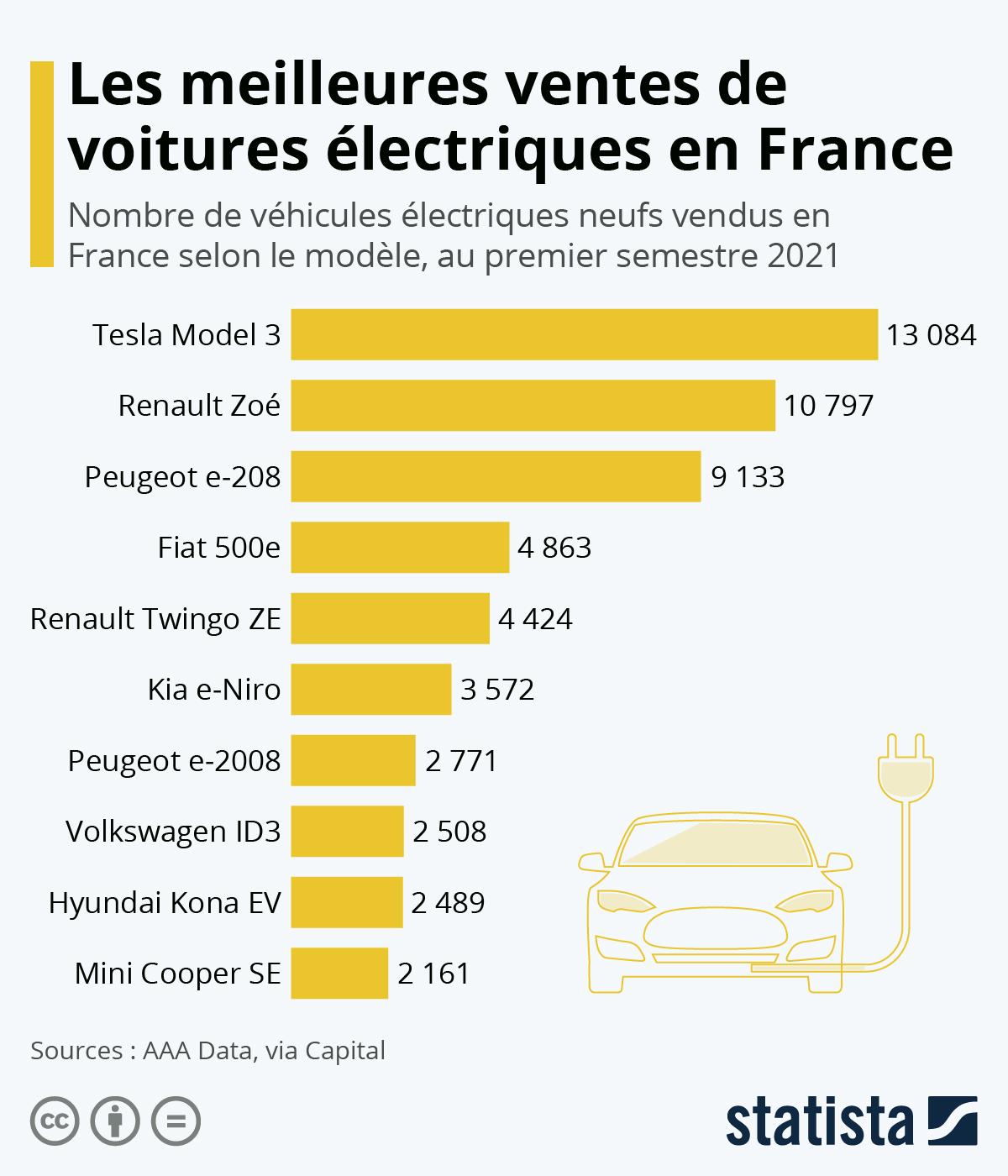 Infographie: Les meilleures ventes de voitures électriques en France   Statista