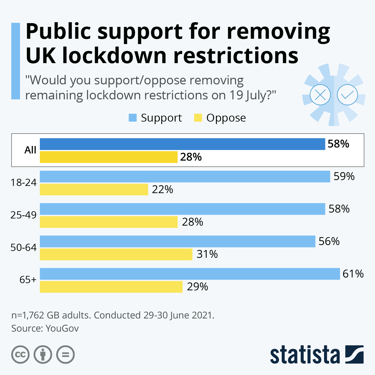 Infographic: Public support for removing UK lockdown restrictions | Statista