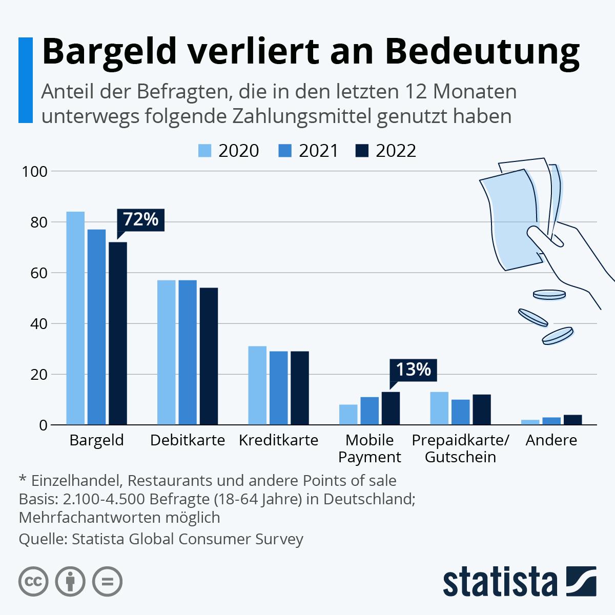 Infografik: Bargeld verliert an Bedeutung (aber nur ein bisschen)   Statista