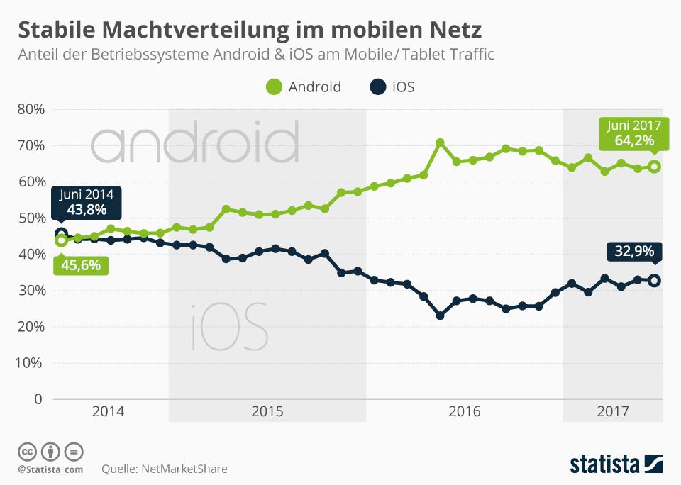 Infografik: Stabile Machtverteilung im mobilen Netz | Statista