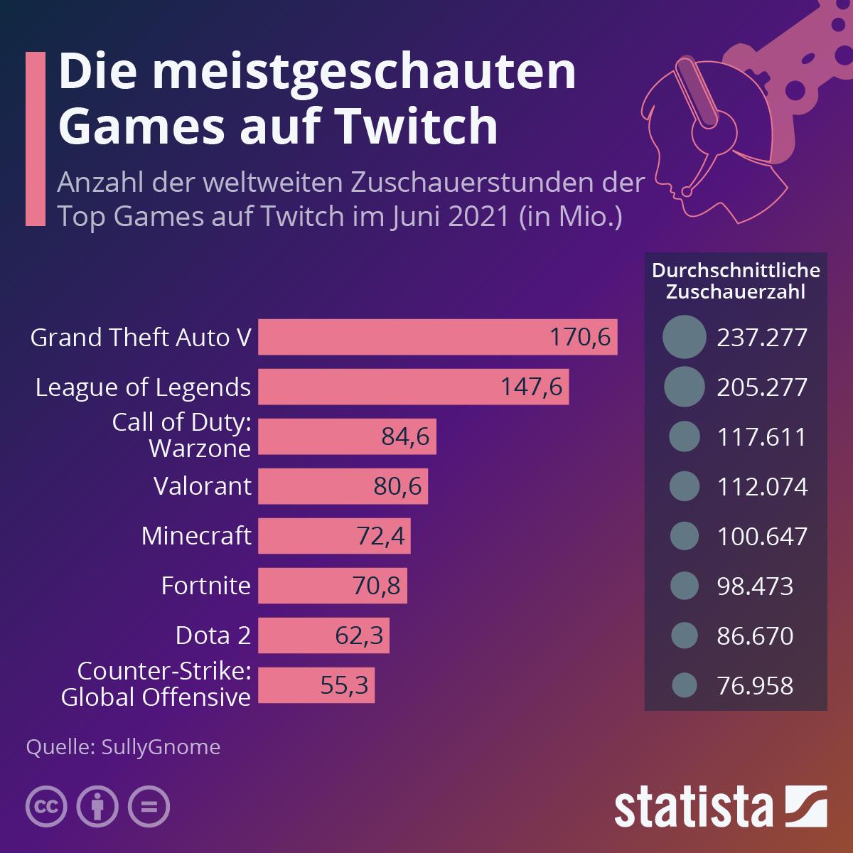 Infografik: Die meistgeschauten Games auf Twitch   Statista
