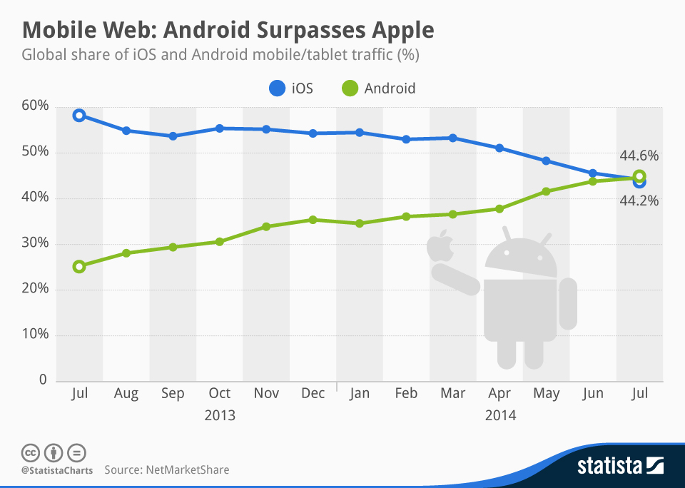 Infographic: Mobile Web: Android Surpasses Apple | Statista