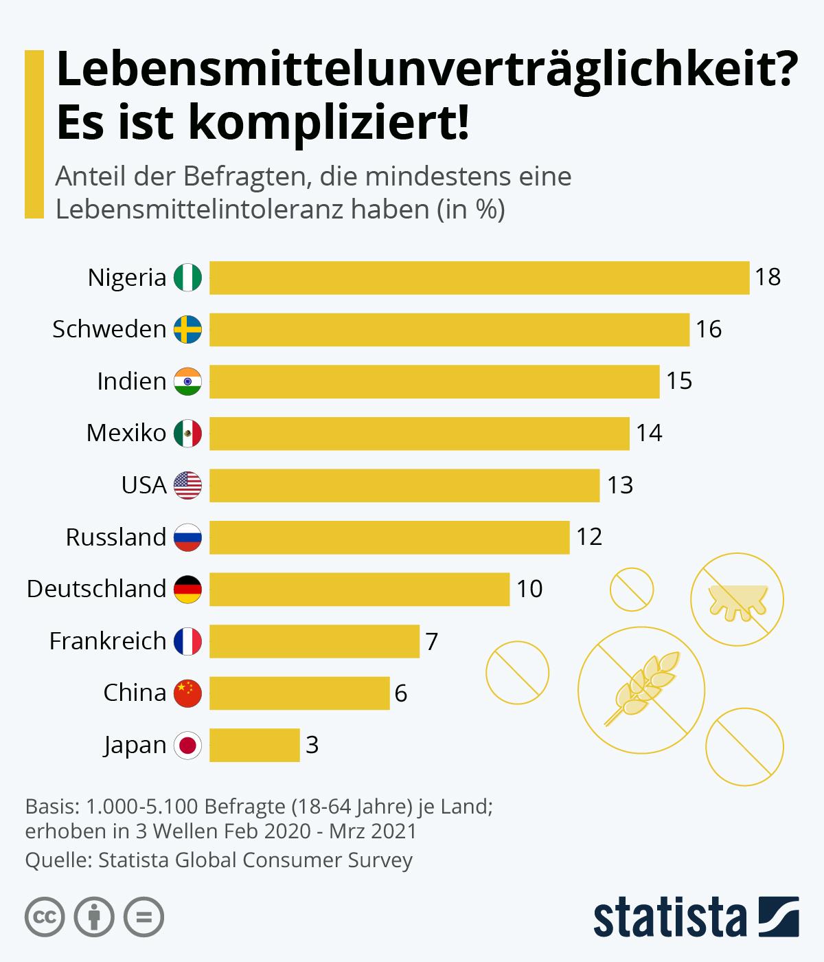 Infografik: Lebensmittelunverträglichkeit? Es ist kompliziert! | Statista