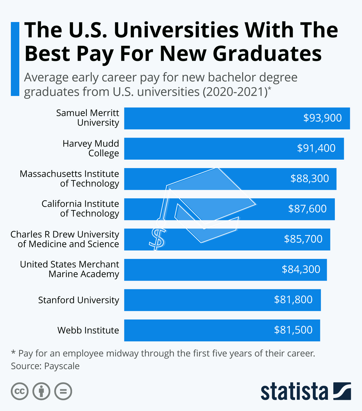 Infographic: The U.S. Universities With The Best Pay For New Graduates | Statista