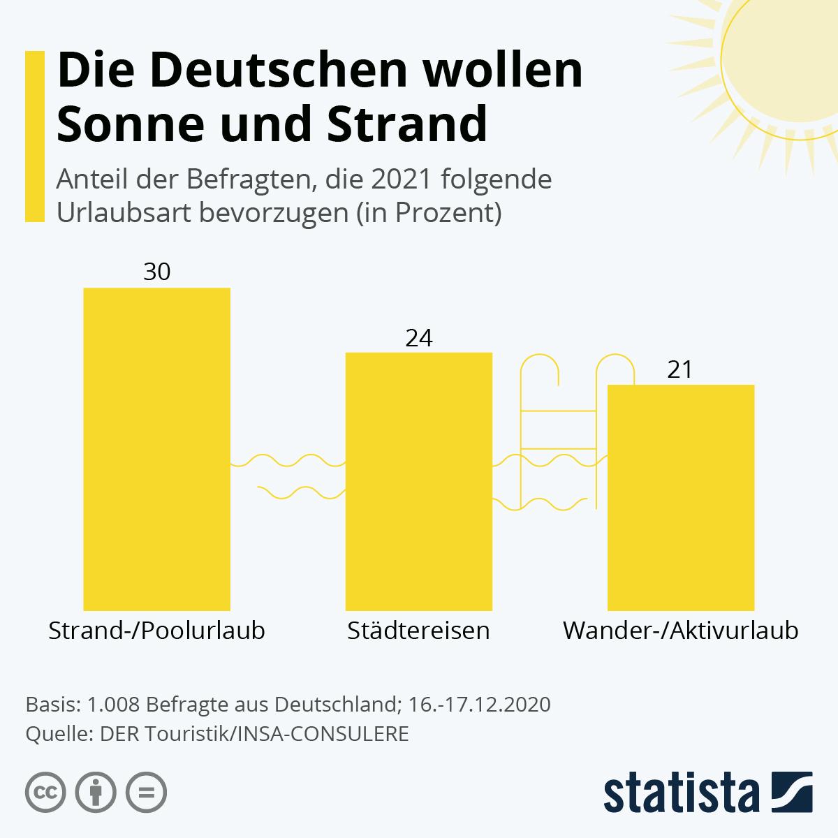 Infografik: Die Deutschen wollen Sonne und Strand   Statista