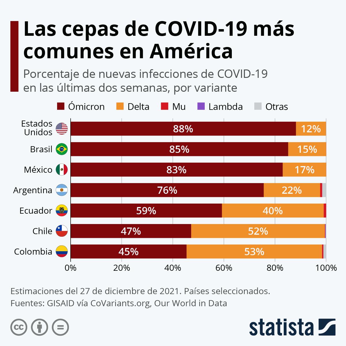 Infografía: Las variantes de COVID-19 más extendidas en América Latina   Statista