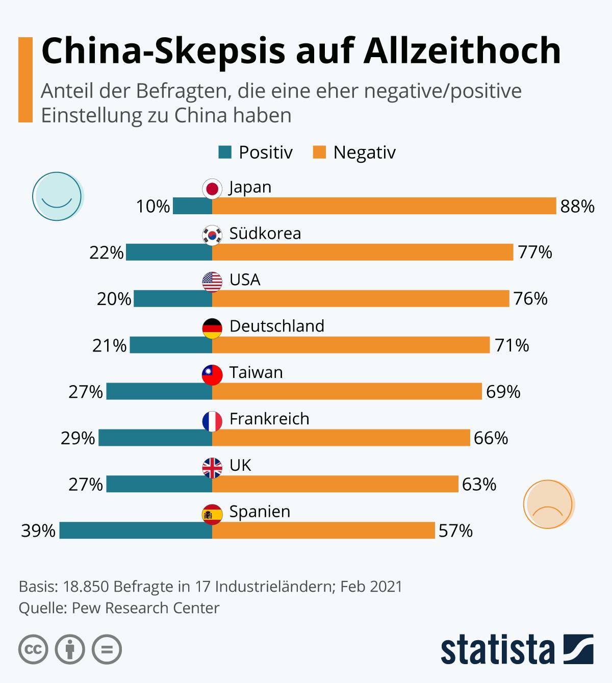 Infografik: China-Skepsis auf Allzeithoch | Statista