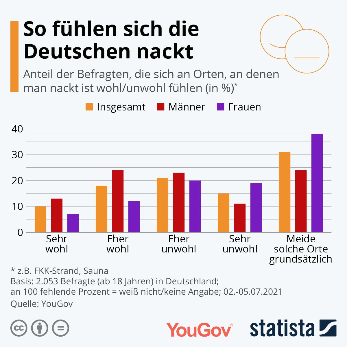 Infografik: So fühlen sich die Deutschen nackt   Statista