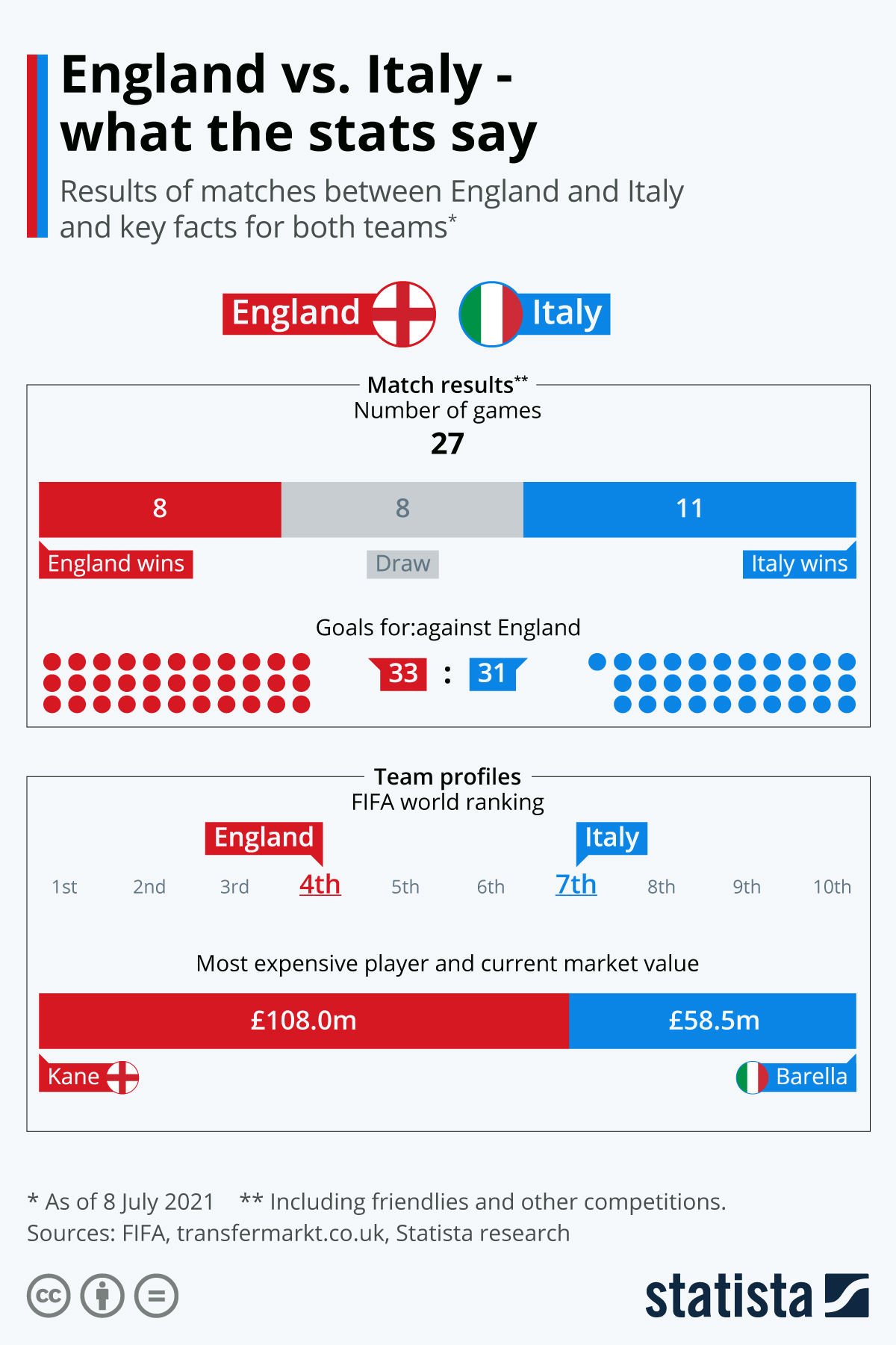 Infographic: England vs. Italy - what the stats say | Statista