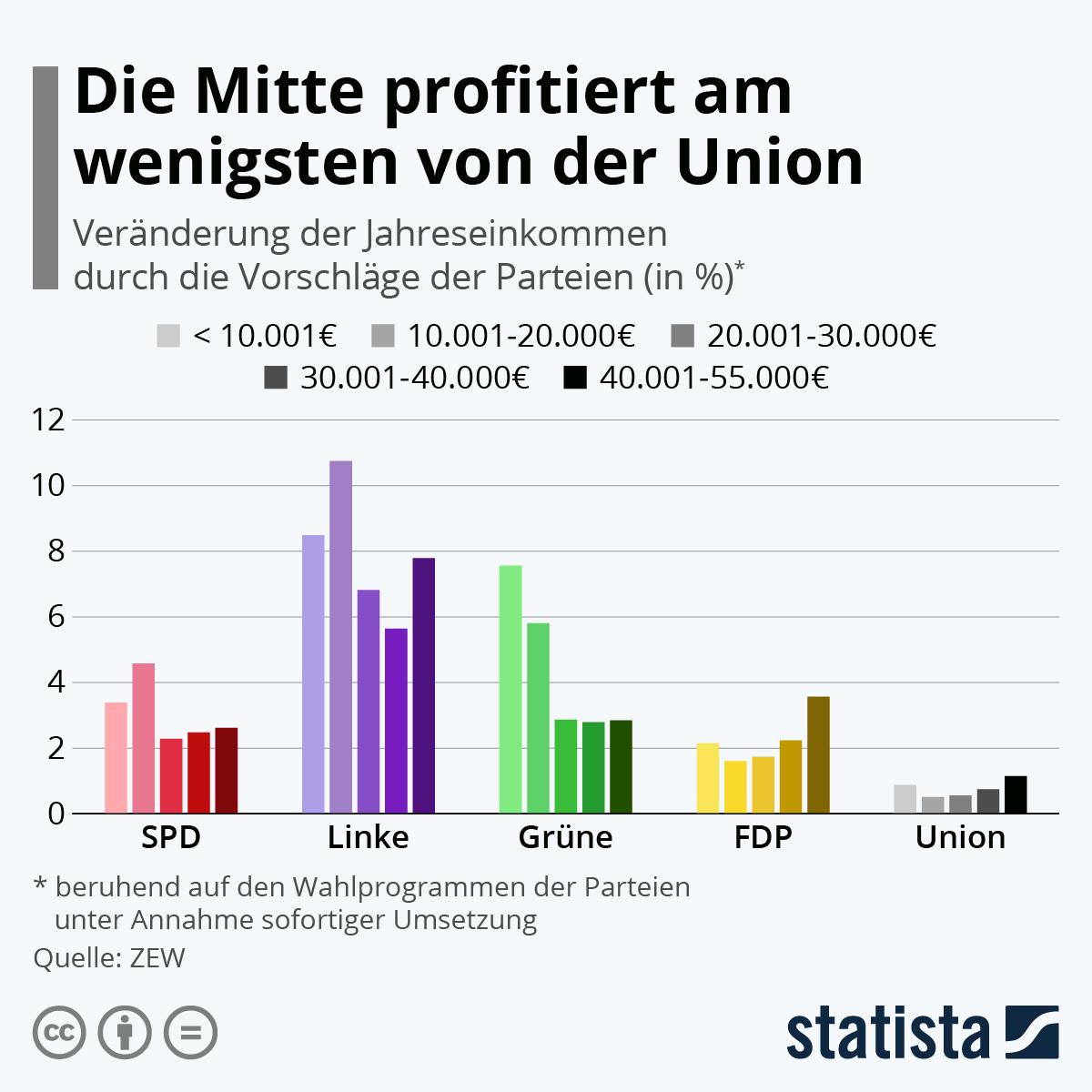 Die Mitte profitiert am wenigsten von der Union | Statista