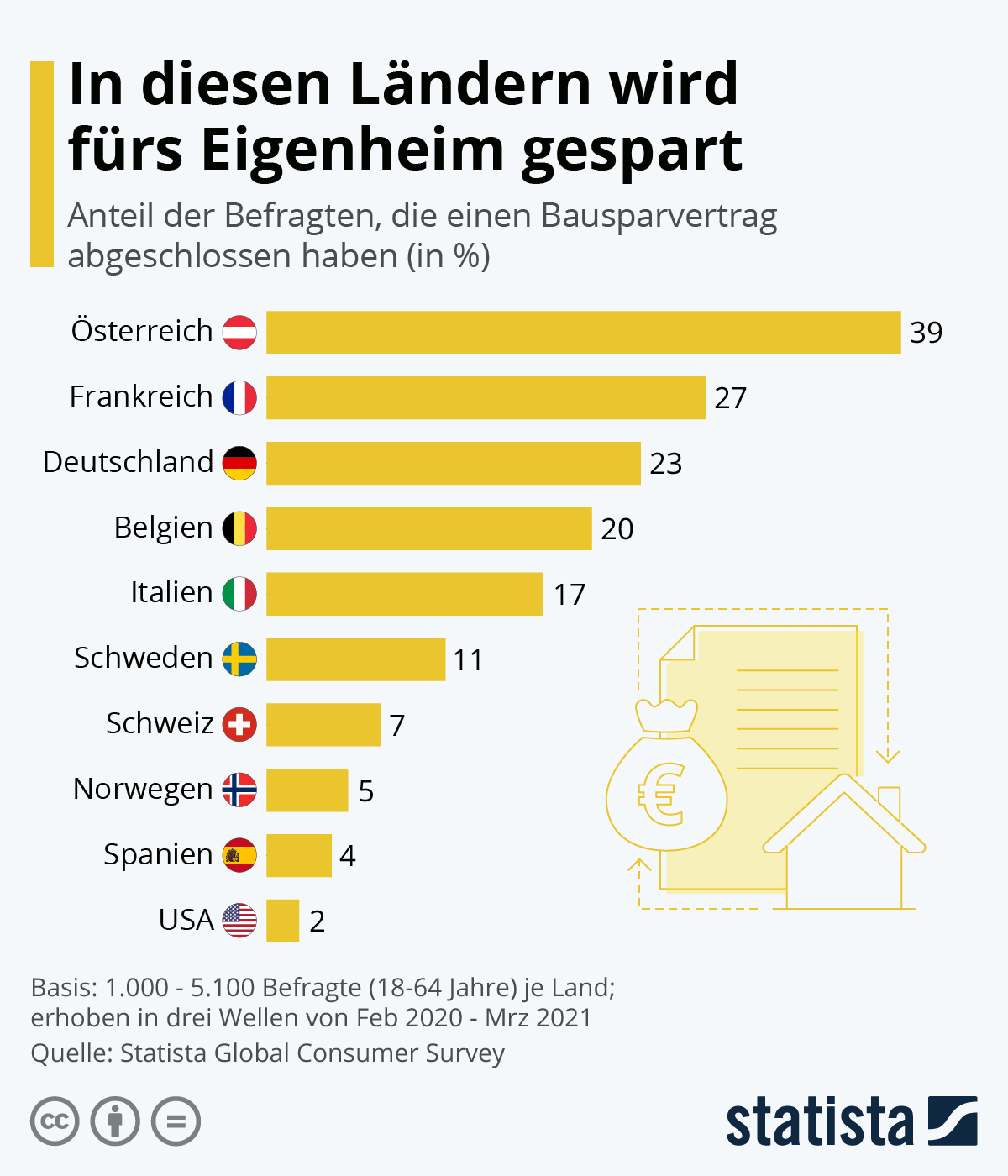 Infografik: In diesen Ländern wird fürs Eigenheim gespart   Statista