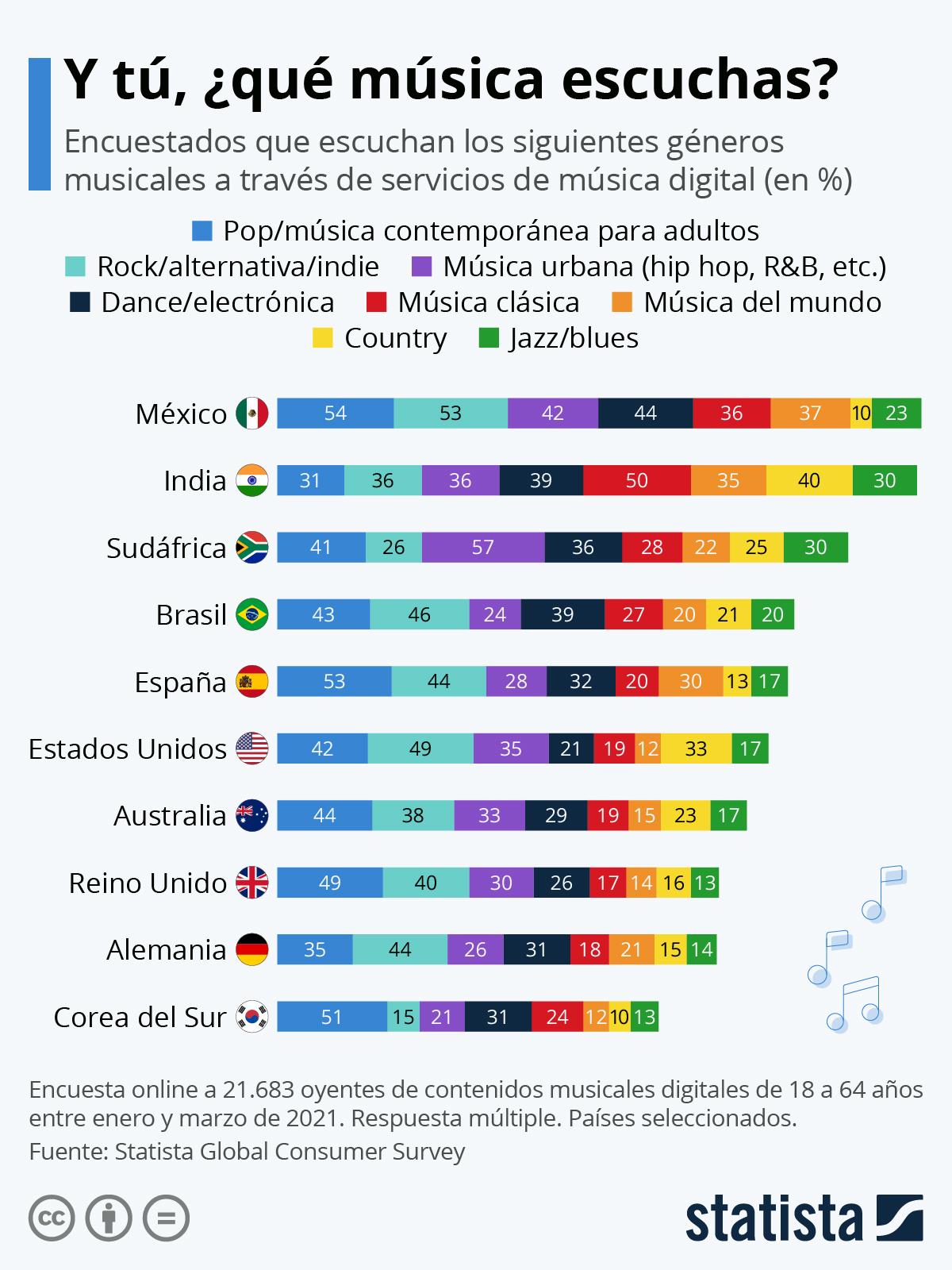Infografía: Los géneros musicales que el mundo está escuchando | Statista