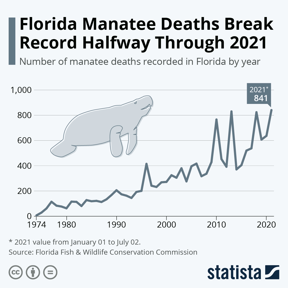 Infographic: Florida Manatee Deaths Break Record Halfway Through 2021   Statista