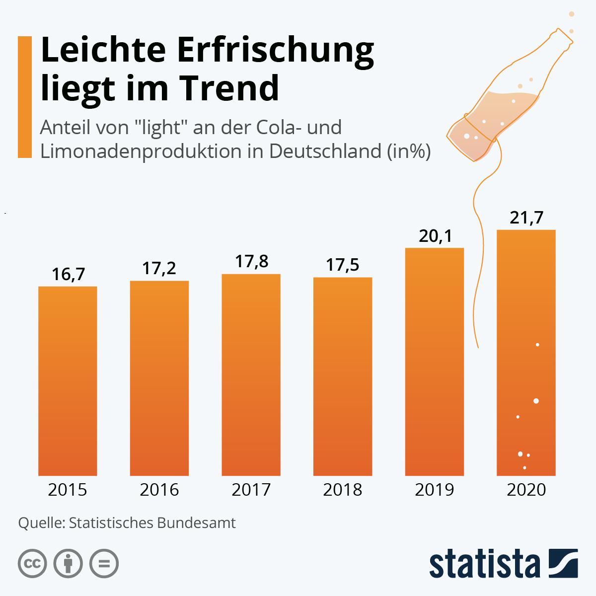 Infografik: Leichte Erfrischung liegt im Trend | Statista