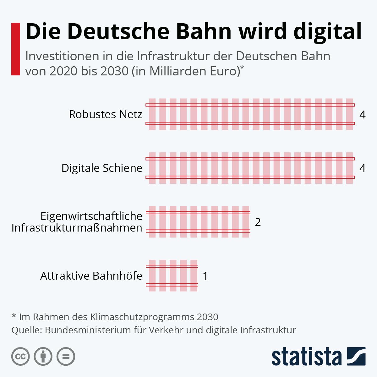 Infografik: Die Deutsche Bahn wird digital   Statista