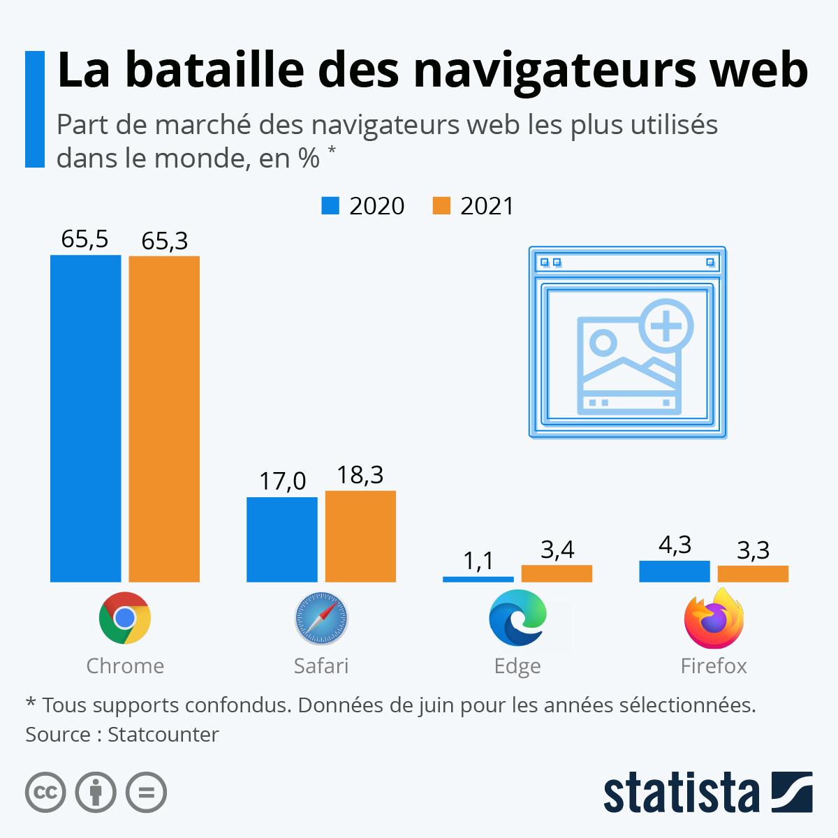 Infographie: La bataille des navigateurs web | Statista