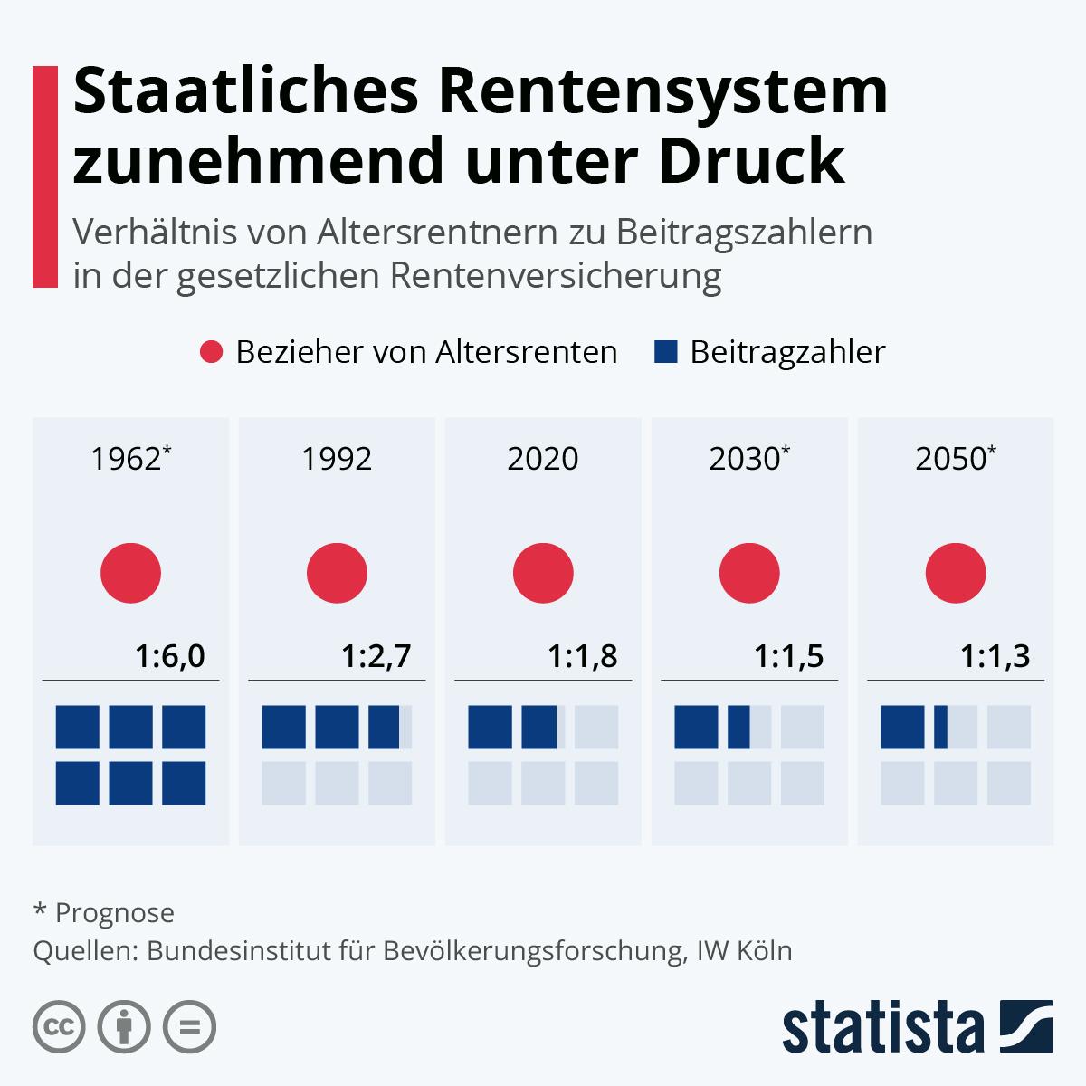 Infografik: Auf einen Rentner kommen rund zwei Beitragszahler | Statista