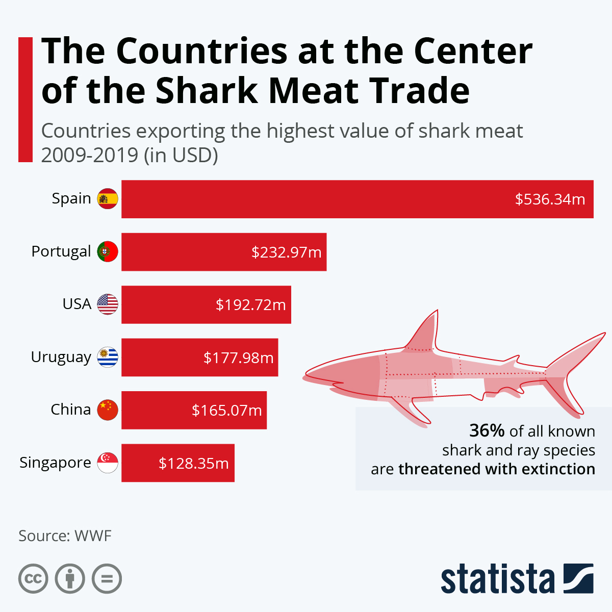 Infographic: The Countries at the Center of the Shark Meat Trade | Statista