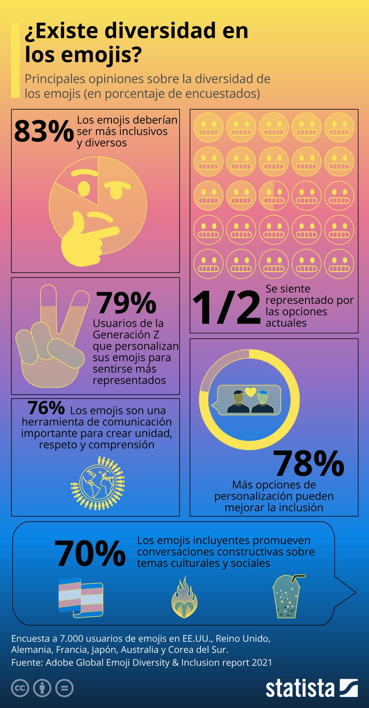 Infografía: Diversidad en los emojis, una deuda aún no saldada | Statista