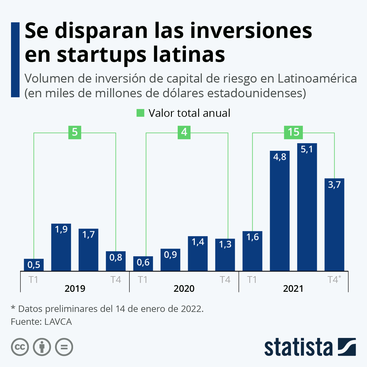 Infografía: América Latina, tierra de oportunidades para el capital de riesgo | Statista