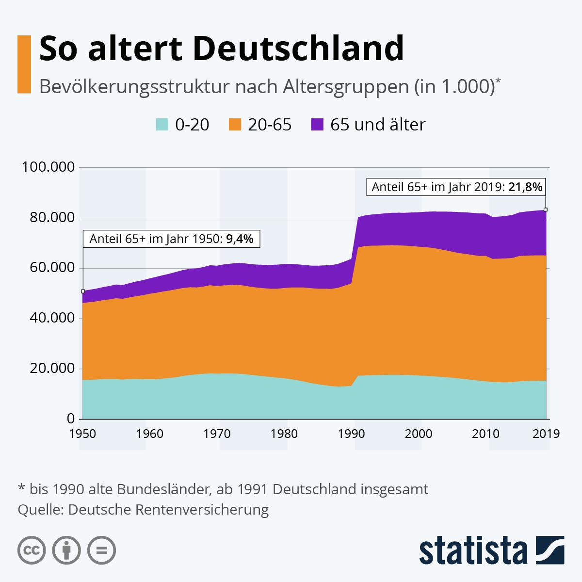 Infografik: So altert Deutschland | Statista