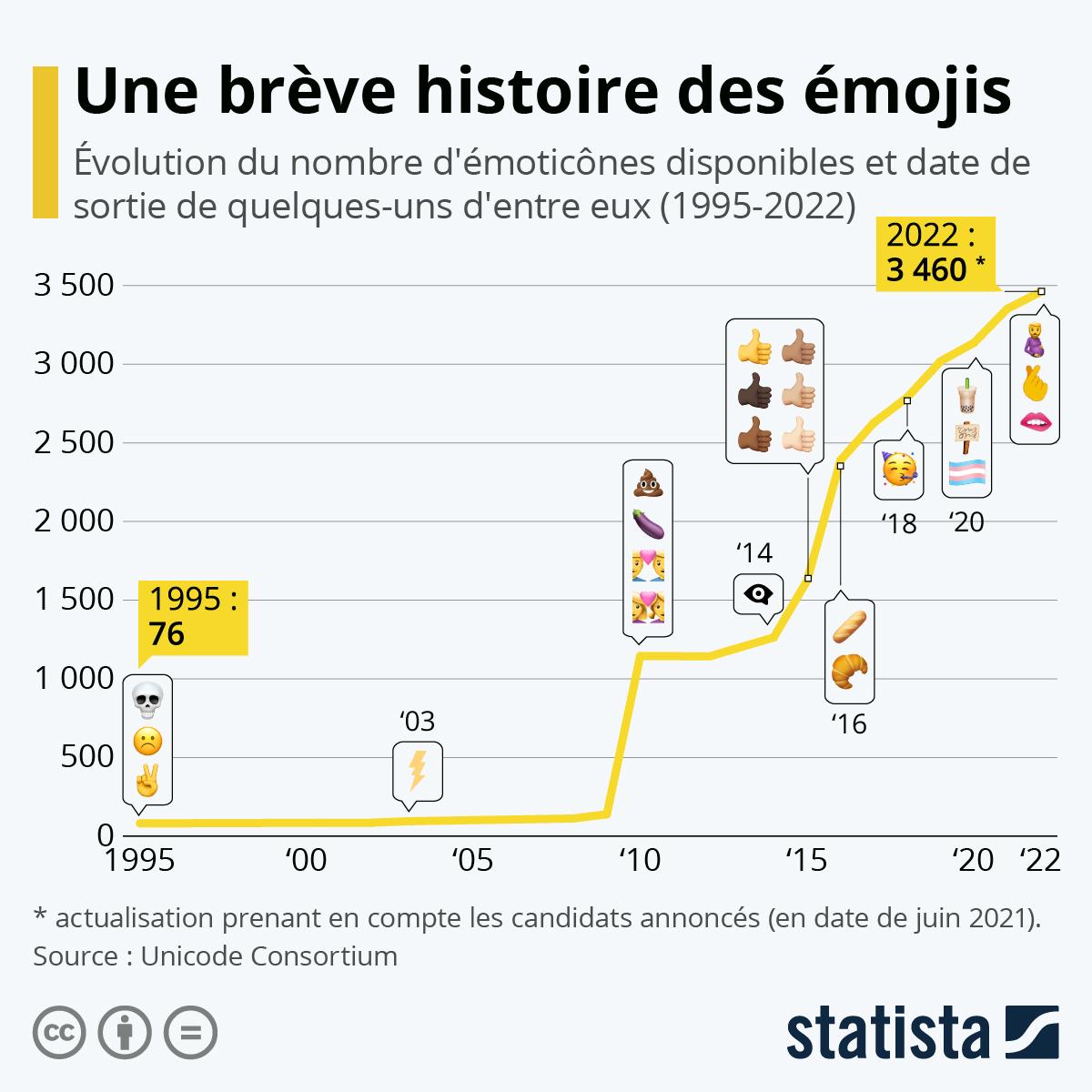 Infographie: Une brève histoire des émojis | Statista