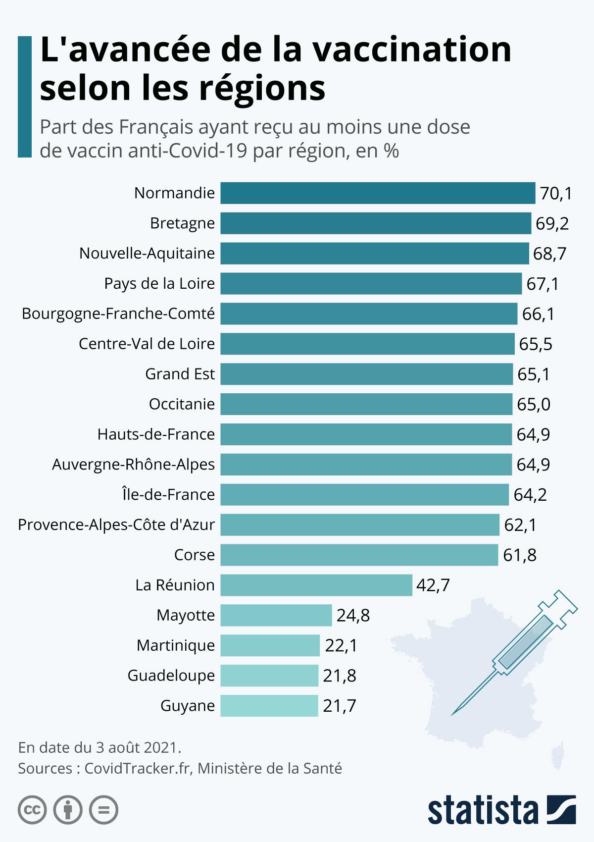 Infographie: L'avancée de la vaccination selon les régions | Statista