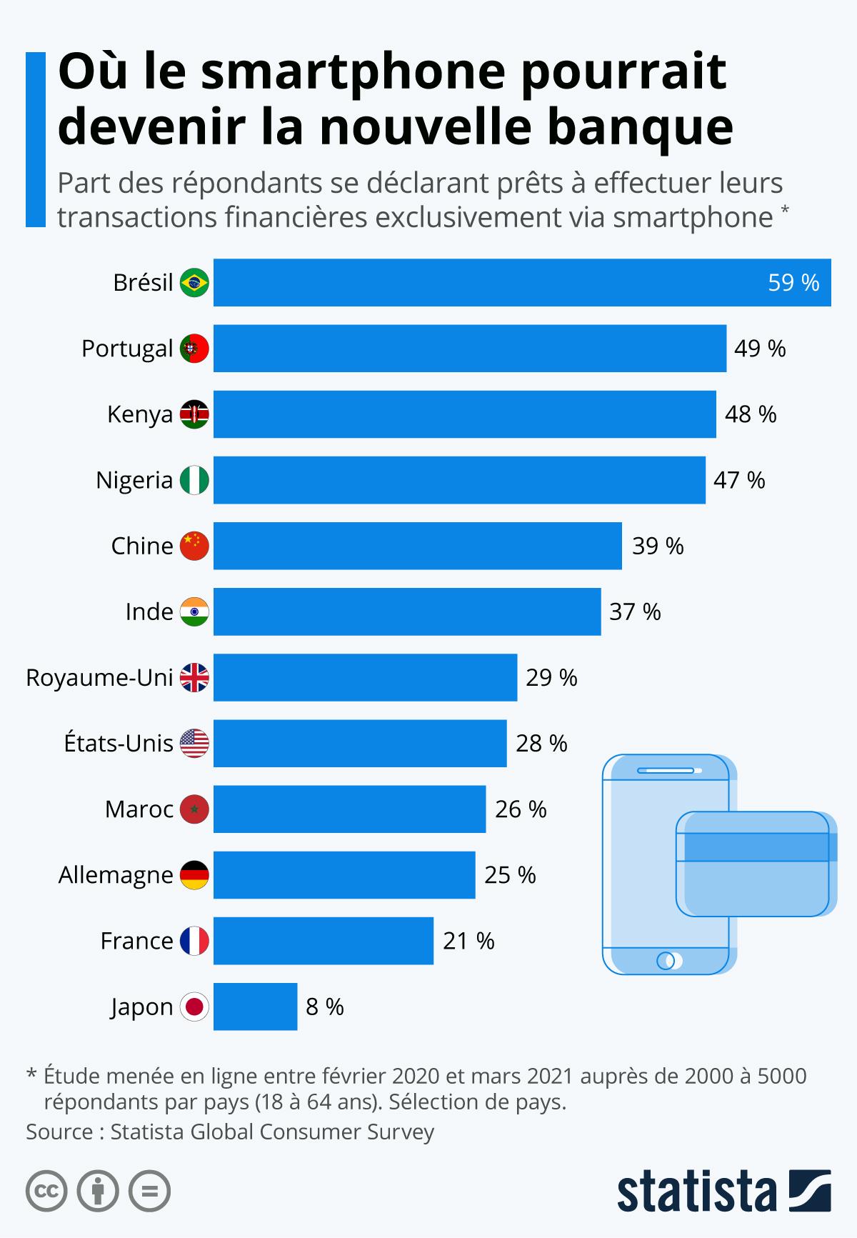 Infographie: Où le smartphone pourrait devenir la nouvelle banque | Statista
